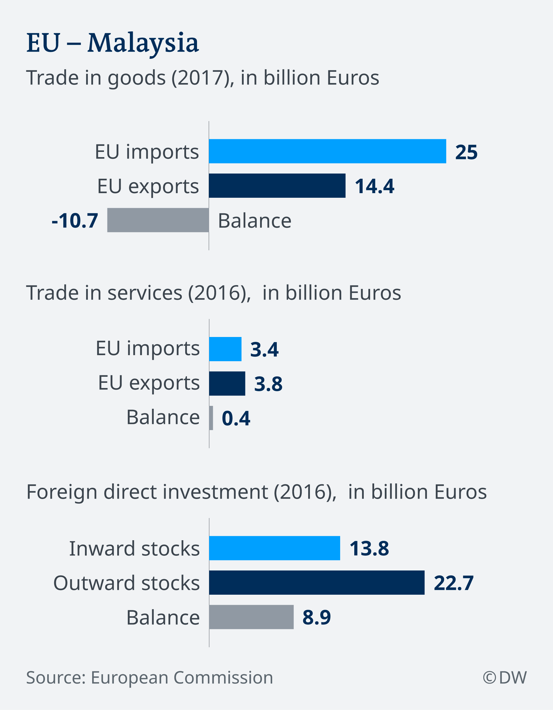 An infographic showing EU-Malaysia trade relations