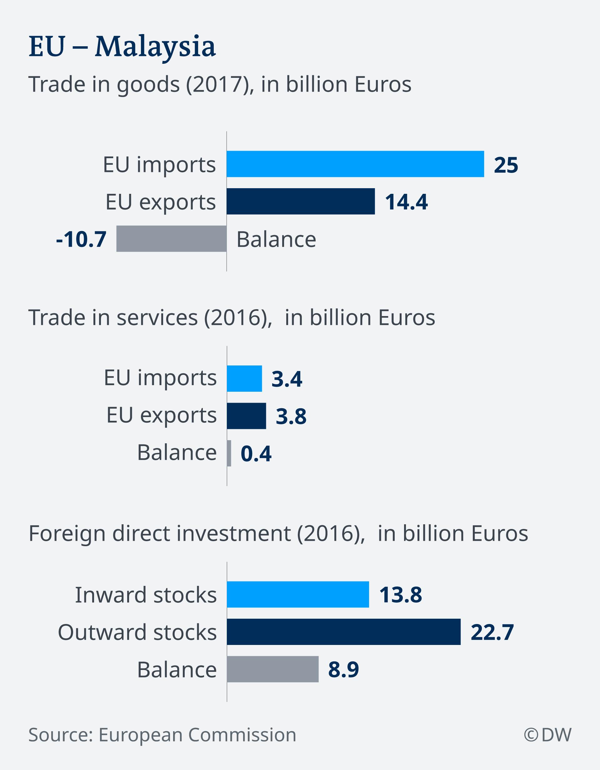 An infographic showing EU-Malaysia trade relations