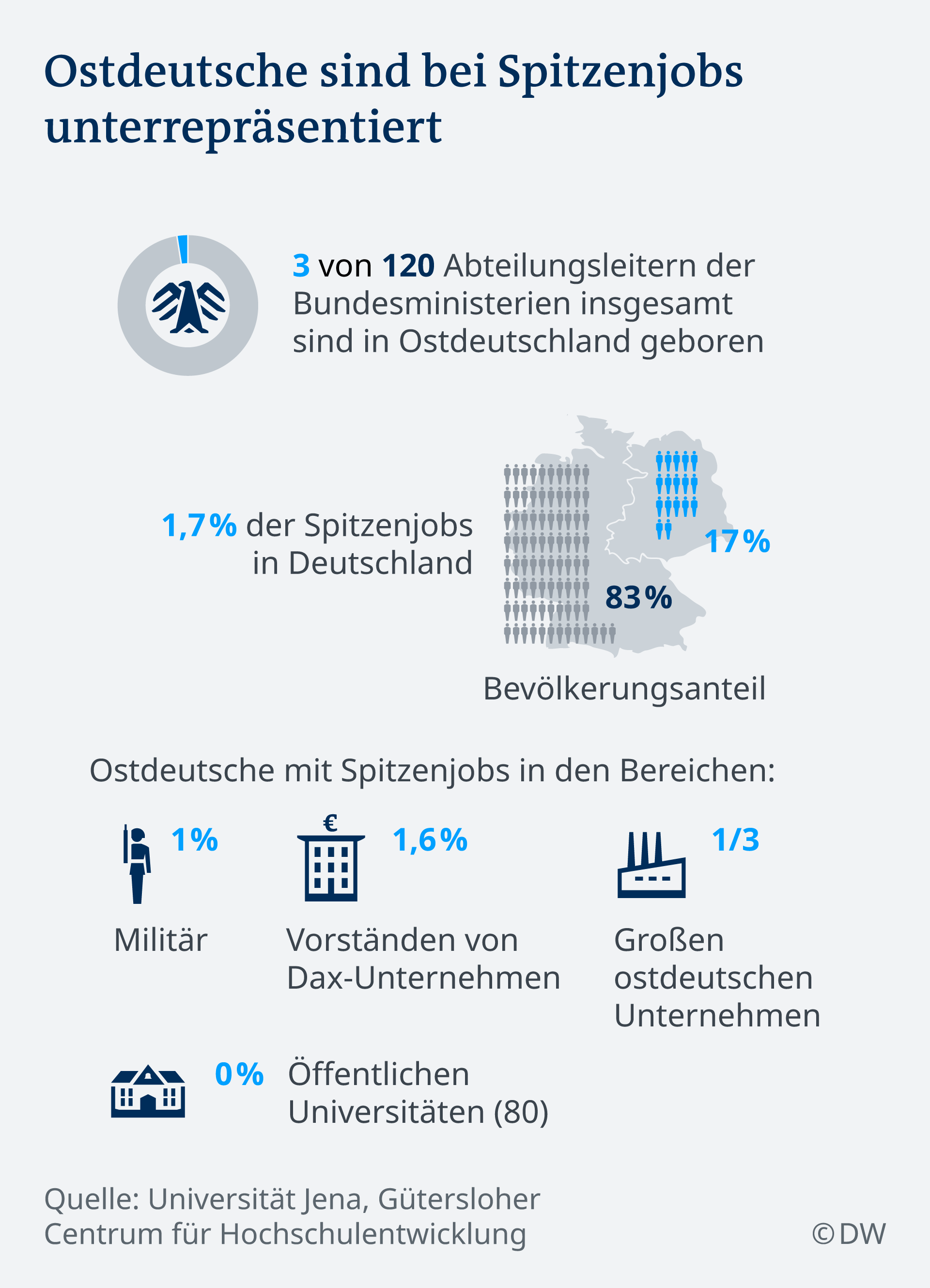 Infografik Ostquote DE