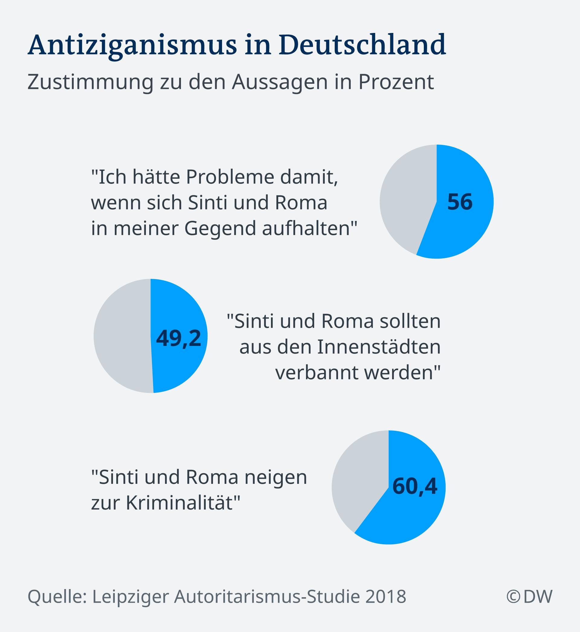 Infografik Antiziganismus Deutschland 2018 DE
