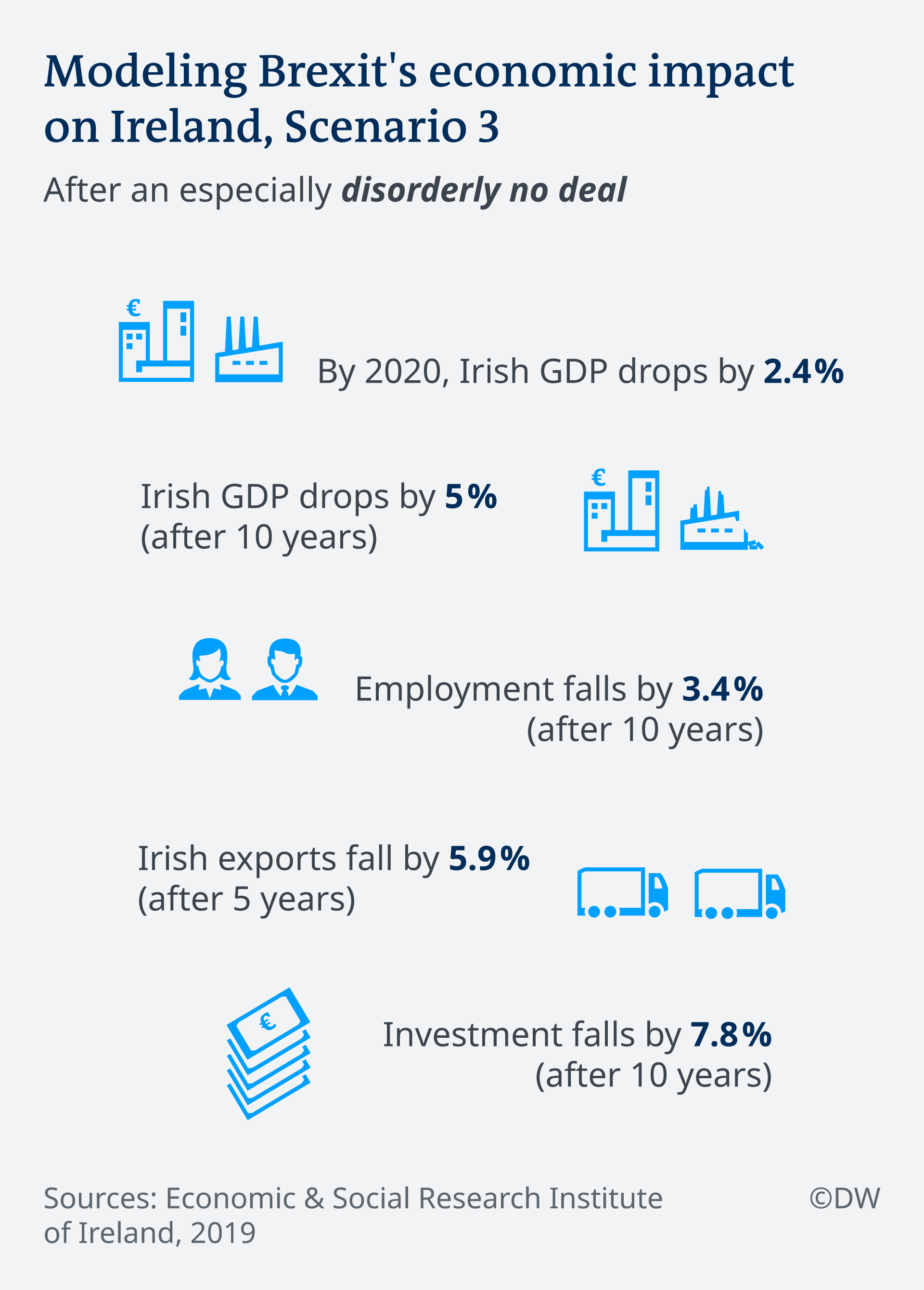 Infographic of Brexit impact on Ireland