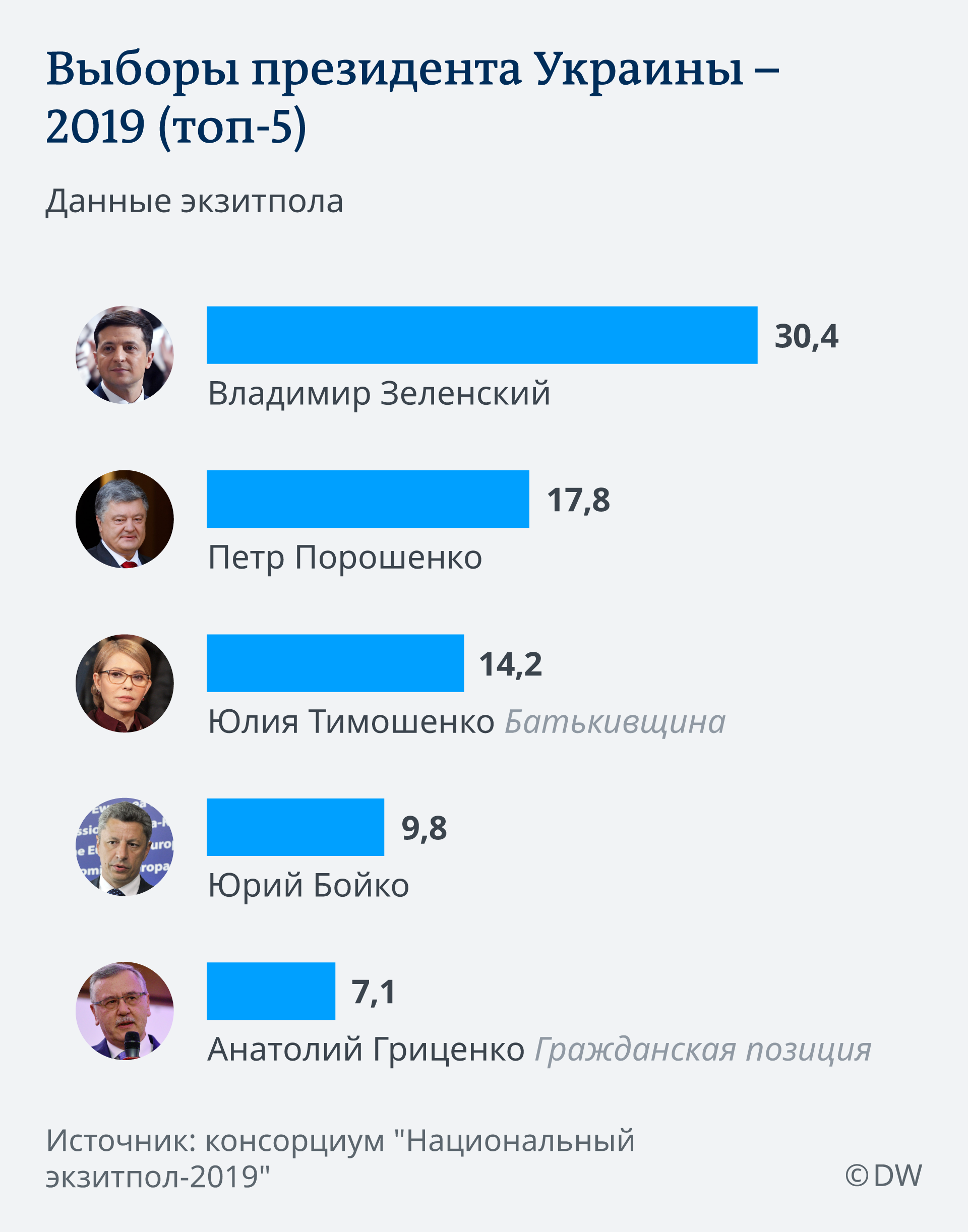 Инфографика Выборы президента Украины - 2019