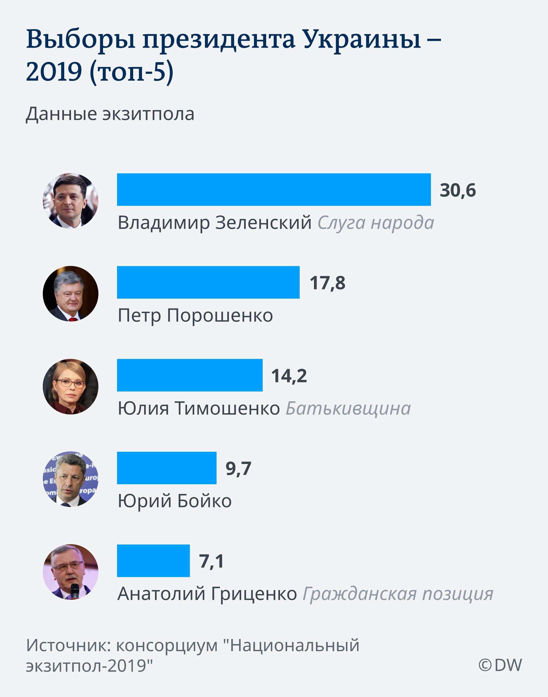 Infografik Präsidentschaftwahl Ukraine v3 RU