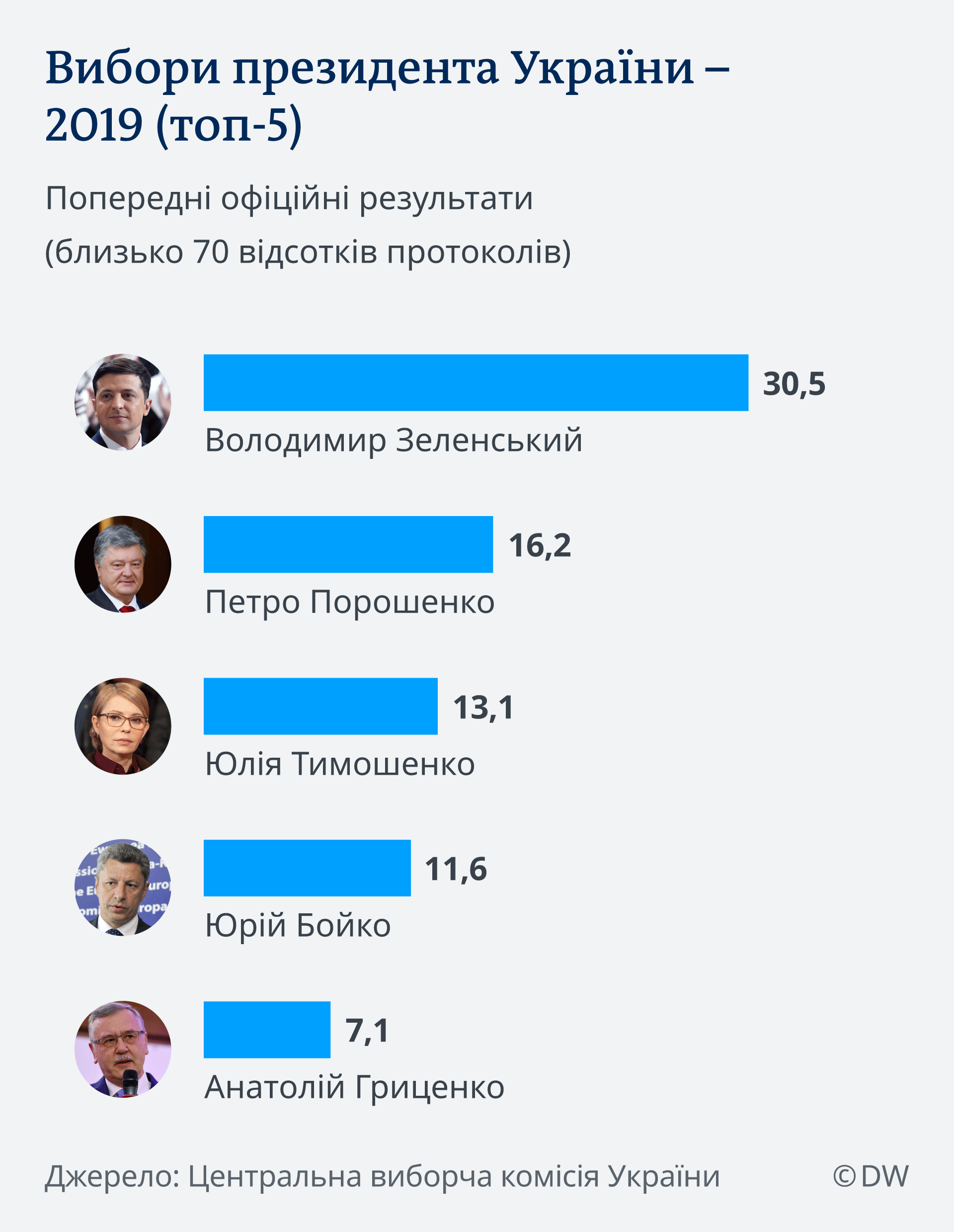 Infografik Präsidentschaftwahl Ukraine Ergebnis 70% Stimmen gezählt UK