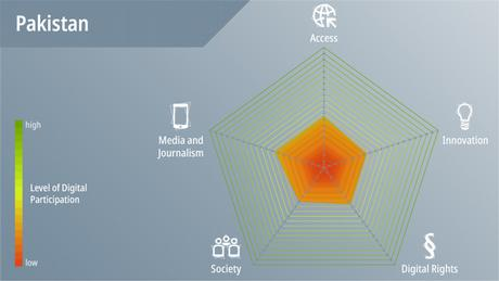 DWA DW Akademie speakup barometer Pakistan Spinnengrafik