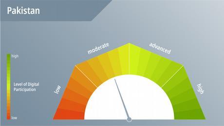 DWA DW Akademie speakup barometer Pakistan Barometer