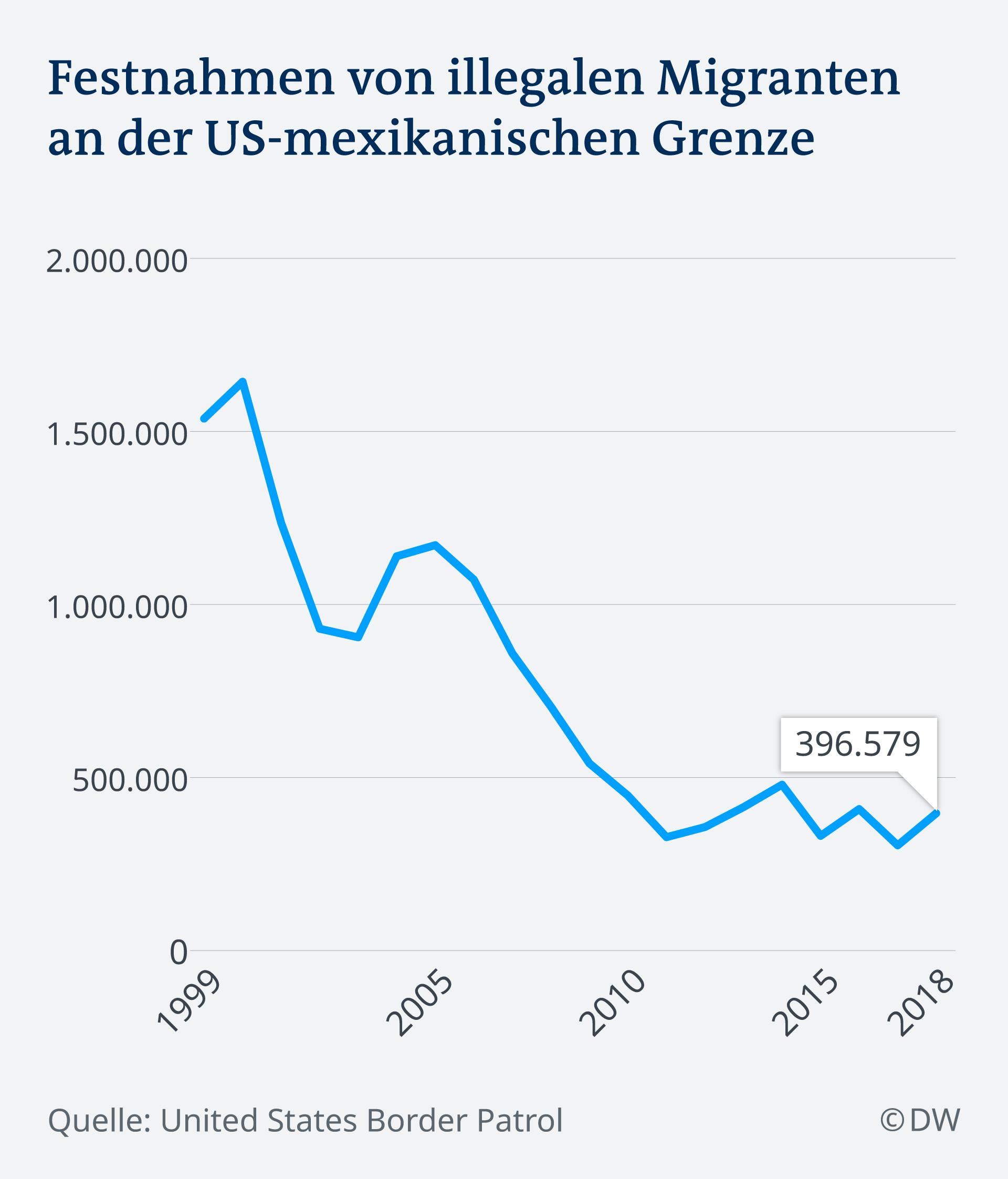 Infografik Festnahmen von illegalen Migranten USA Mexiko DE