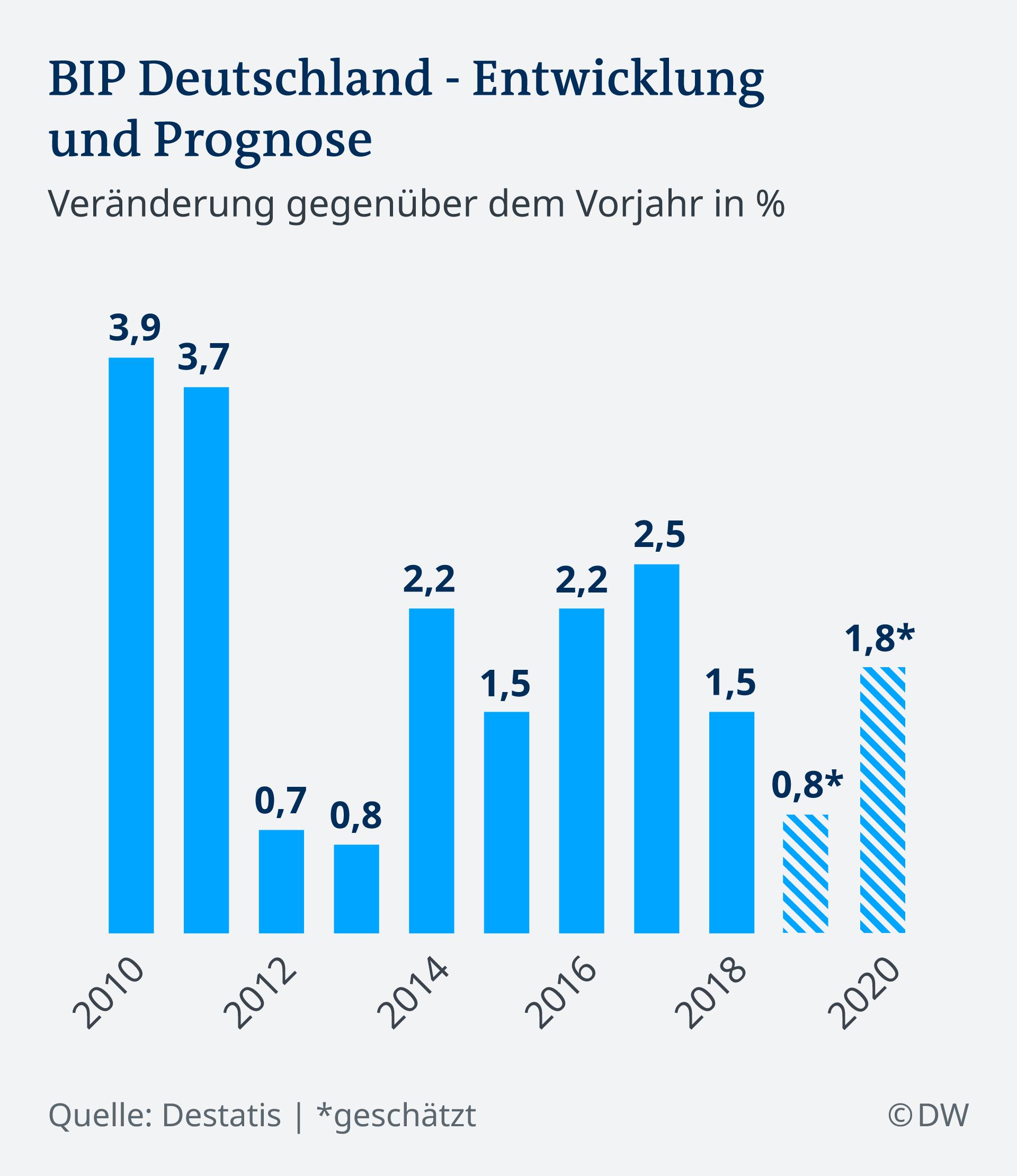 Infografik BIP Deutschland - Entwicklung und Prognose 2010 - 2020 DE
