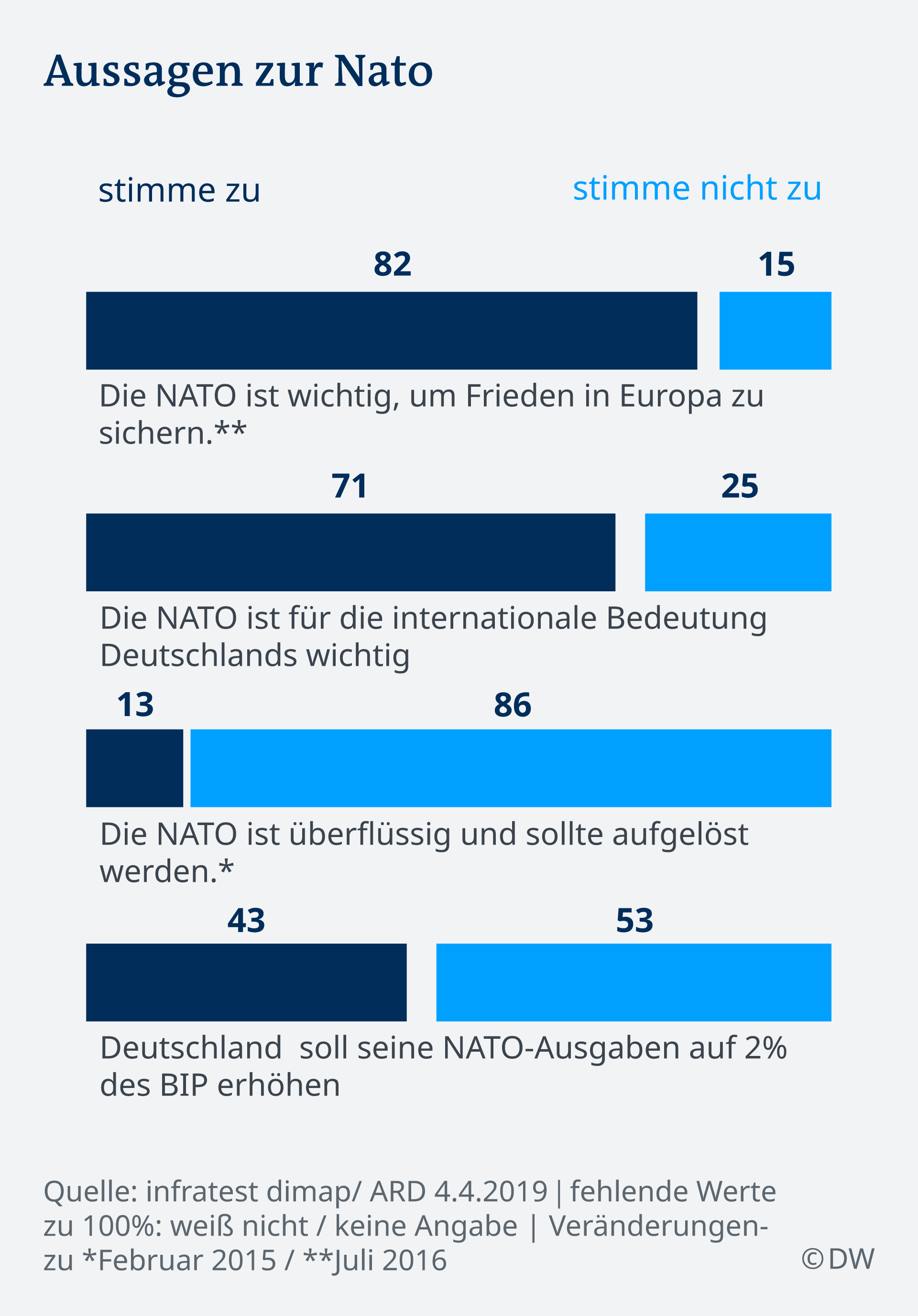 Infografik Deutschlandtrend NATO DE
