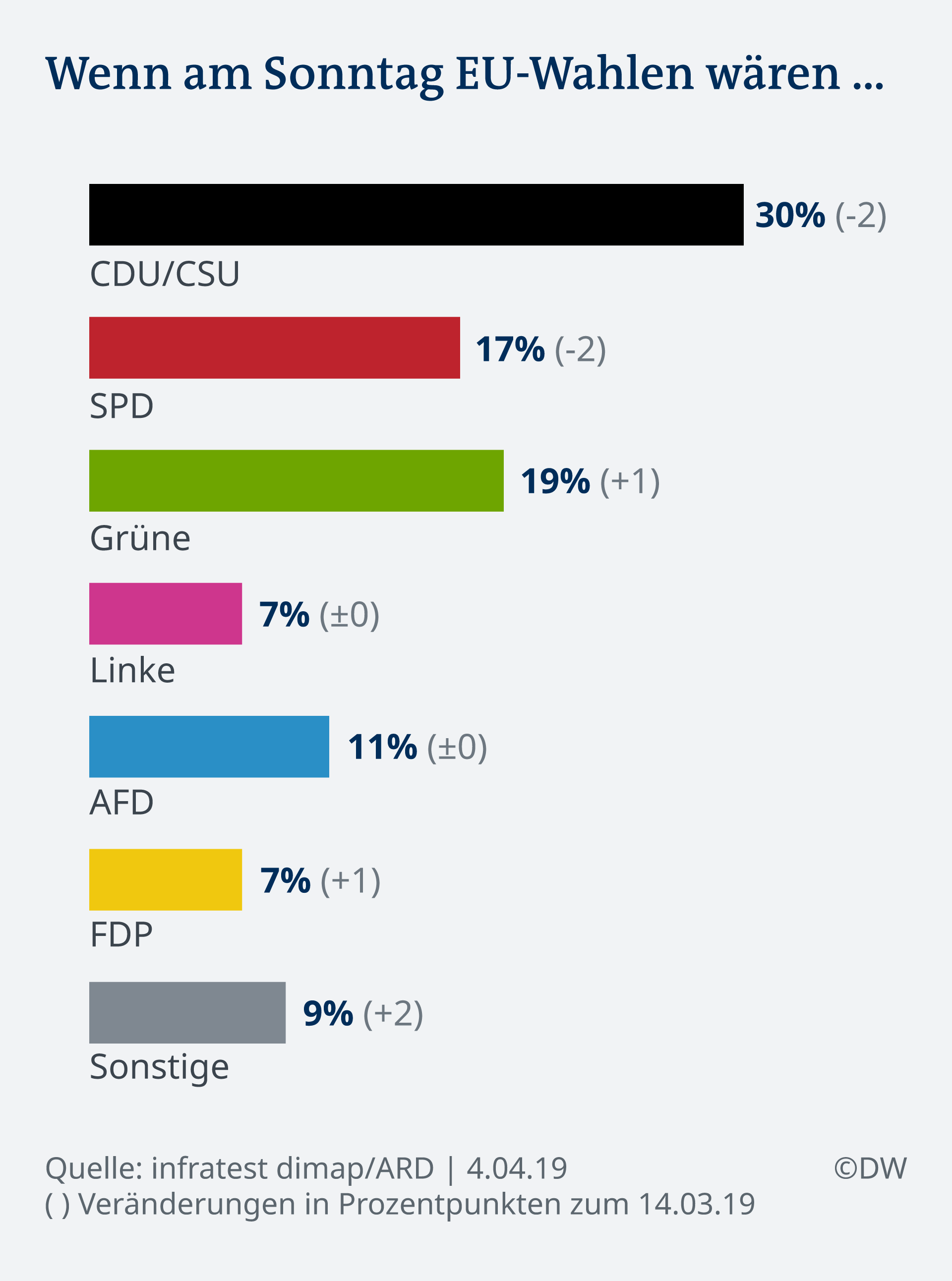 Infografik Deutschlandtrend Sonntagsfrage EU Wahl DE