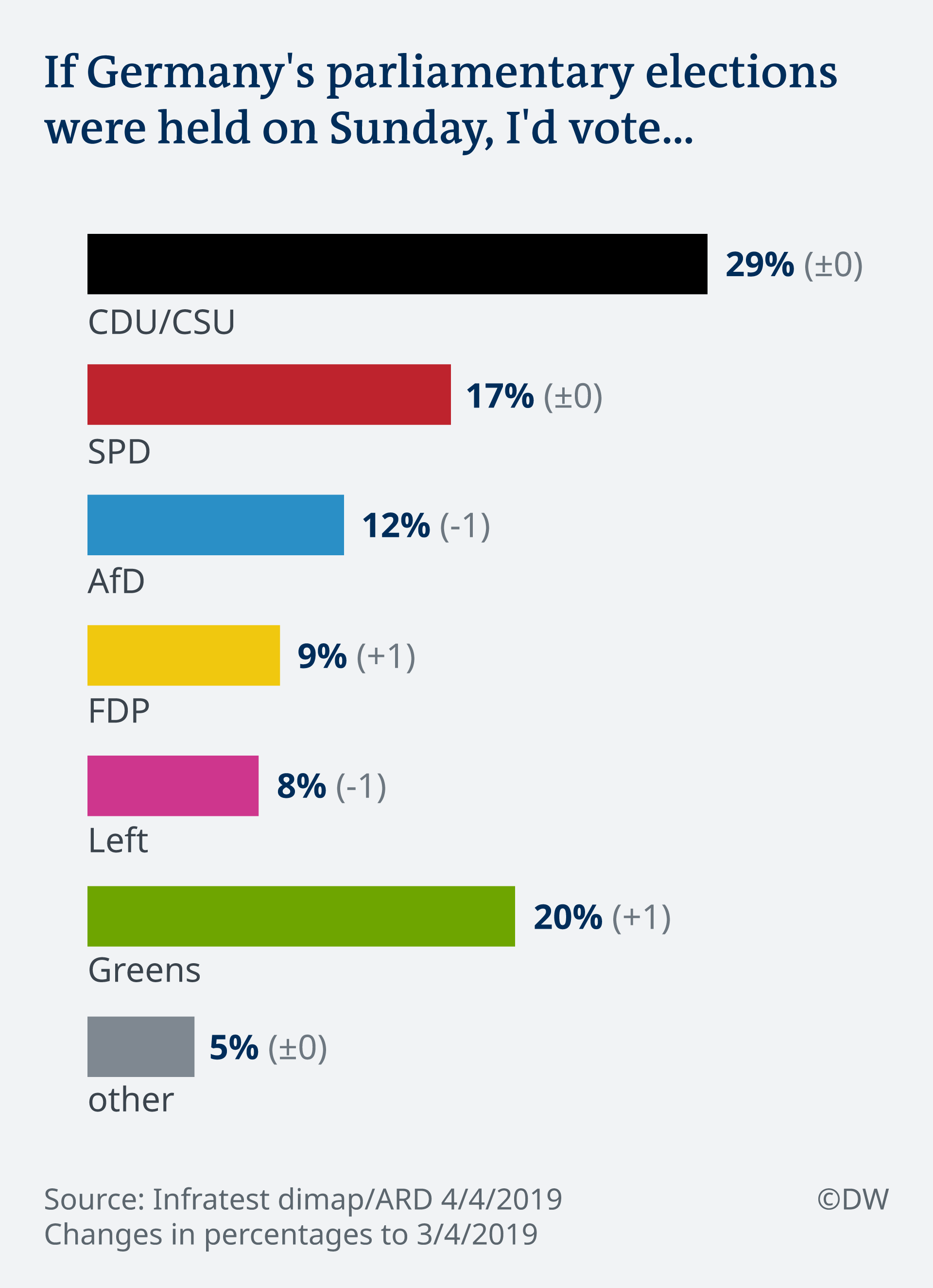 Infographic showing how Germans would vote if elections were held Sunday
