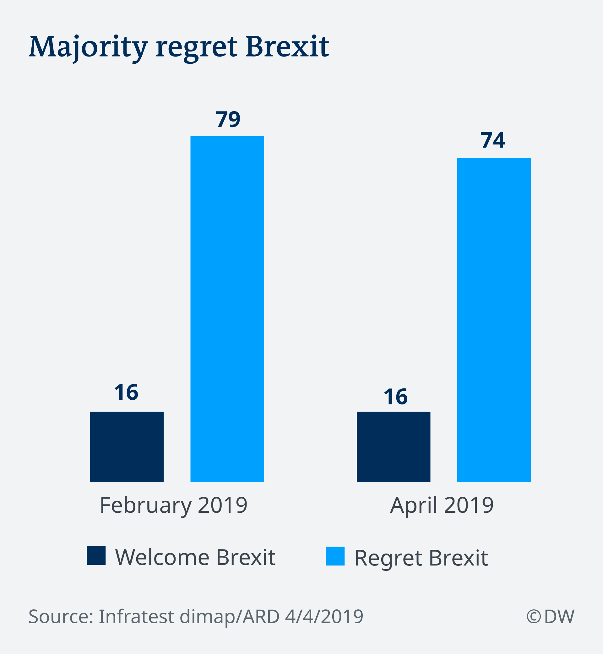 Infographic showing German sentiment towards Brexit