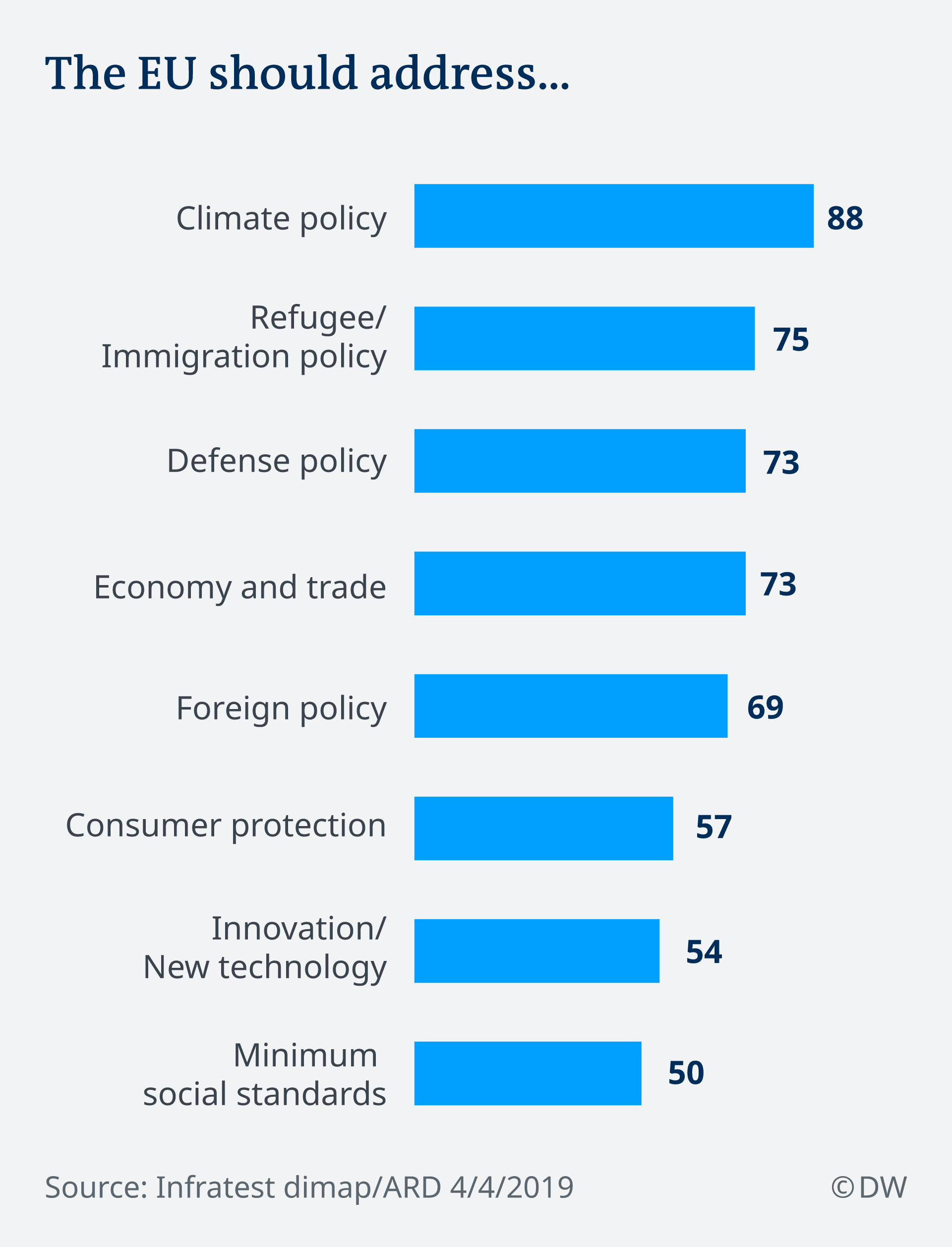 Infographic showing German sentiment towards EU policy priorities