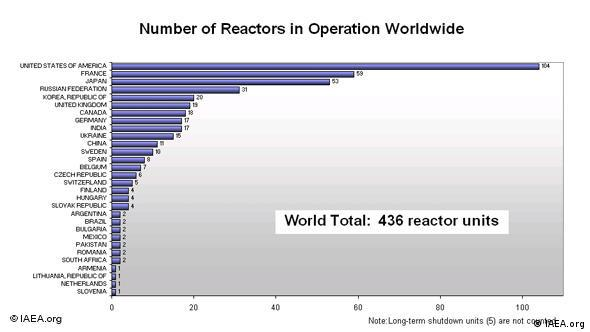 Statistik zu Atomkraftwerken weltweit in Betrieb (Quelle: IAEA)