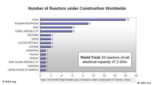 Statistik zu Atomreaktoren weltweit in Bau (Quelle: IAEA)