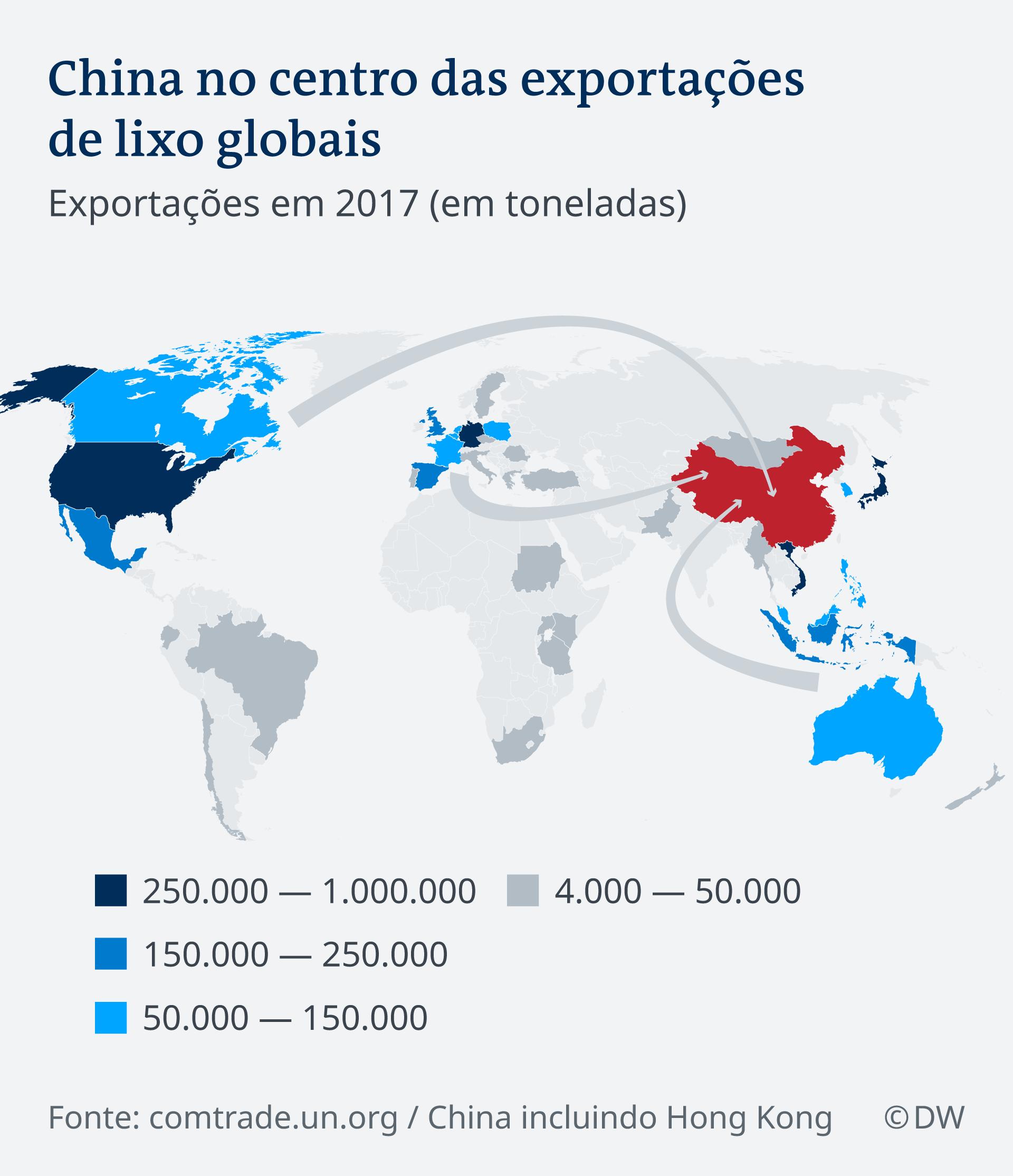 Infografik Plastikmüll Export nach China PT