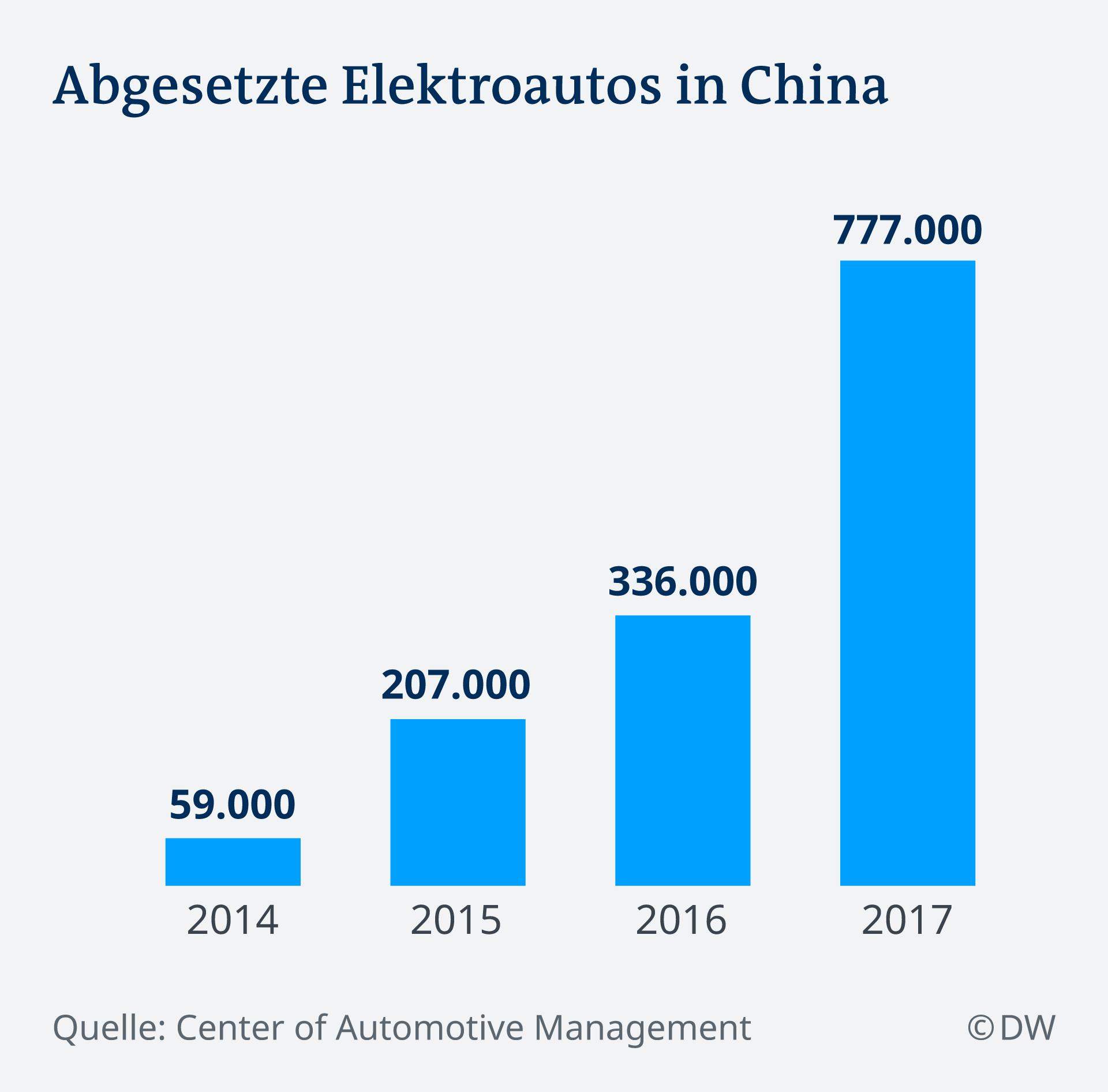 Infografik Abgesetzte Elektroautos in China DE
