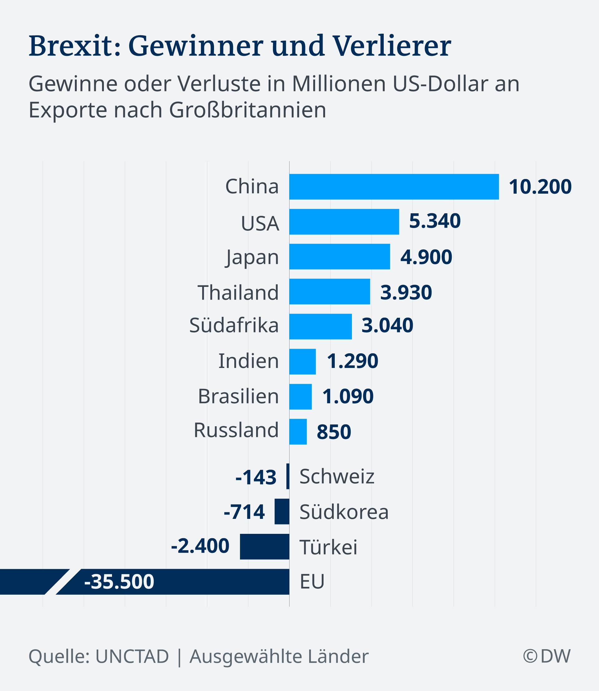 Infografik Brexit Exporte nach Großbritannien DE