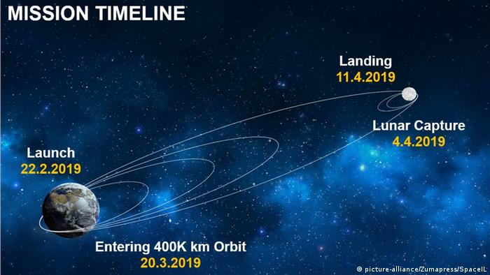 Infographic showing the Beresheet spacecraft and lander's orbit of Earth and trajectory to the moon