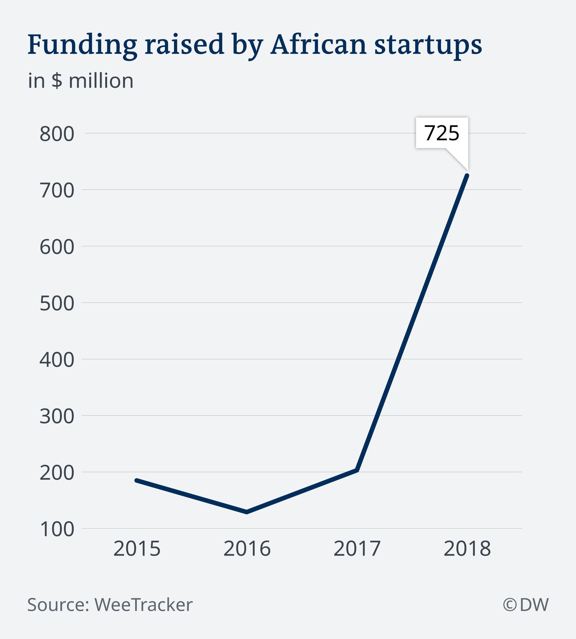 Infographic showing a sharp increase in funding for African startups since 2017 E