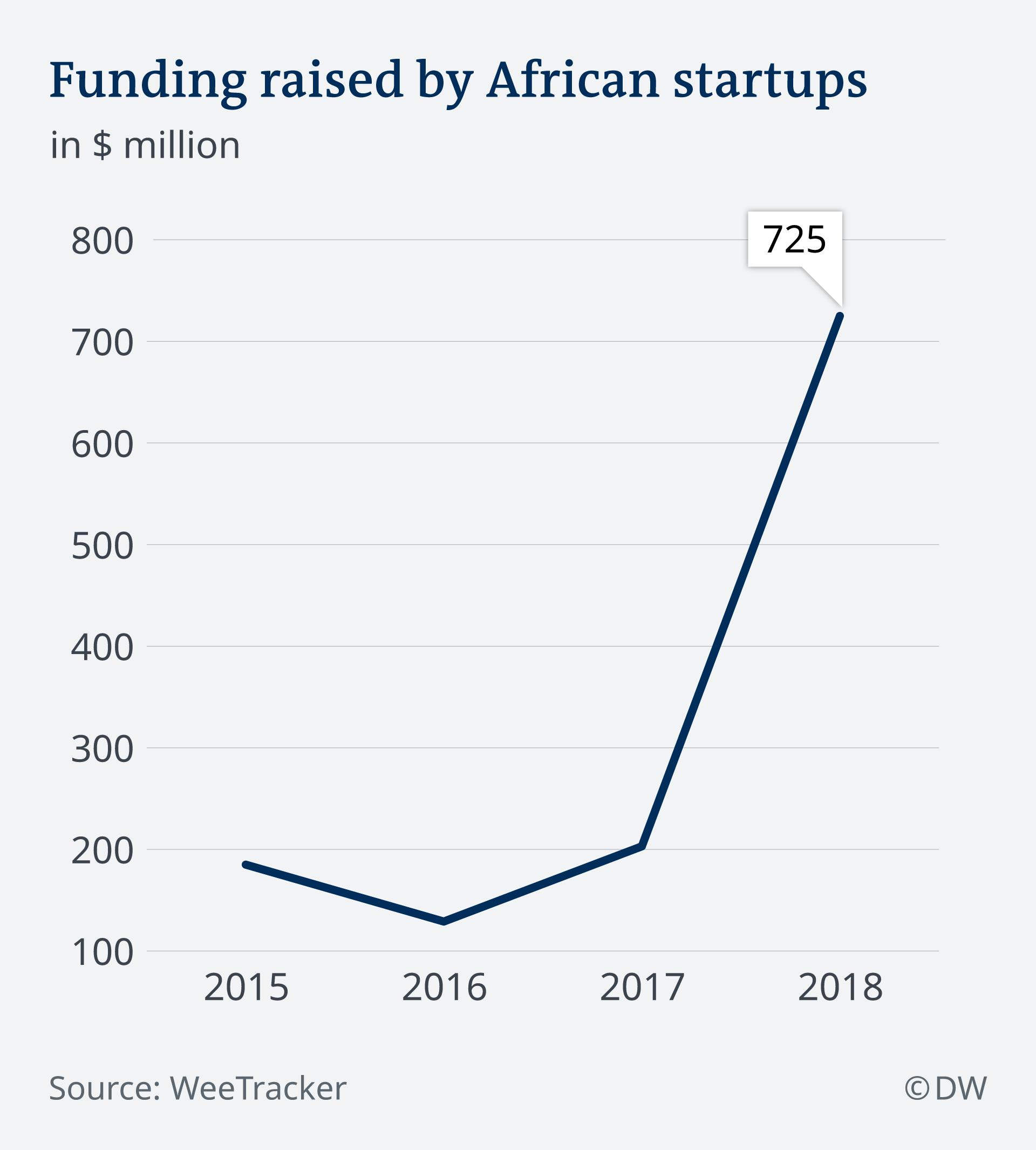 Infografik African startups EN