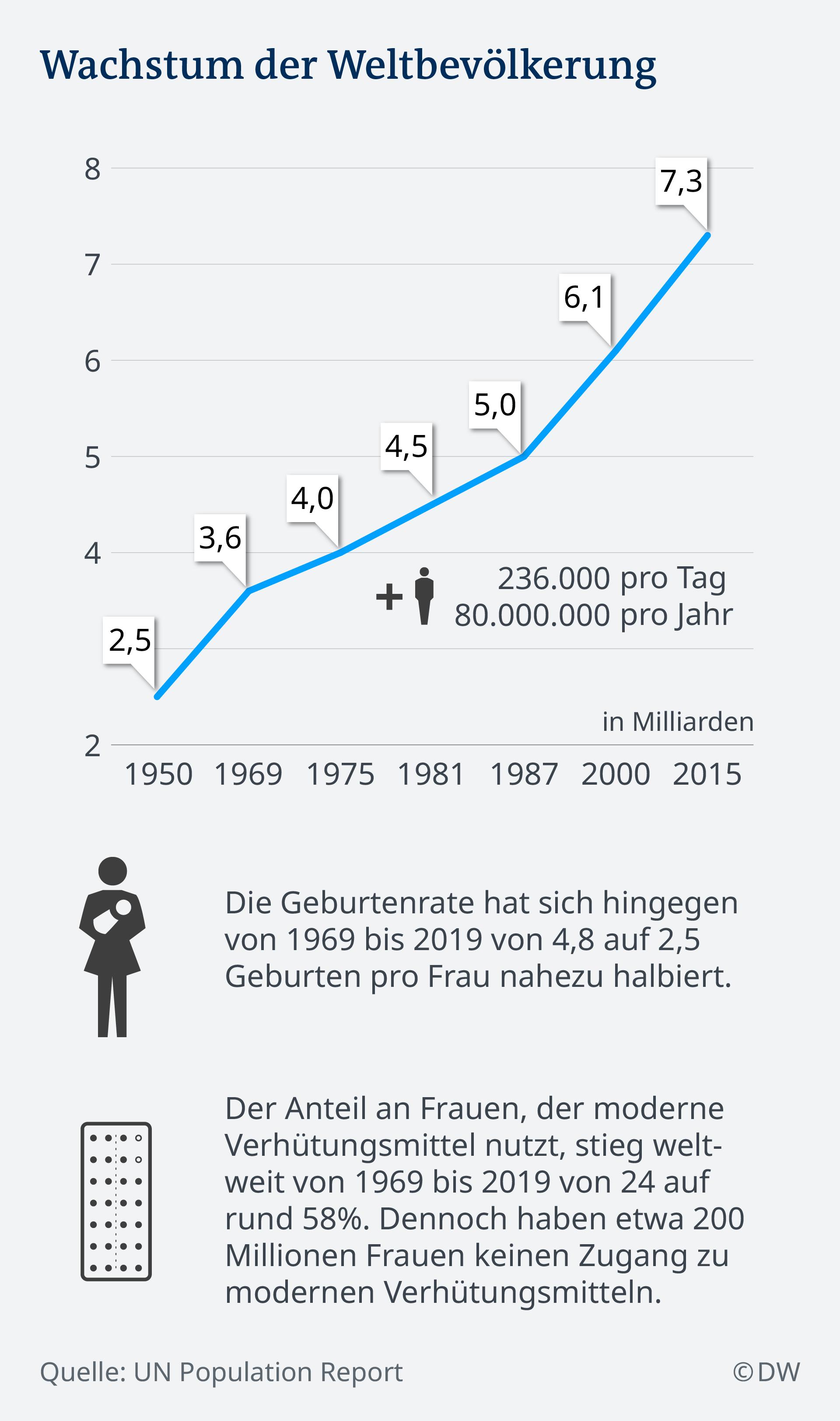 Infografik Wachstum der Weltbevölkerung DE