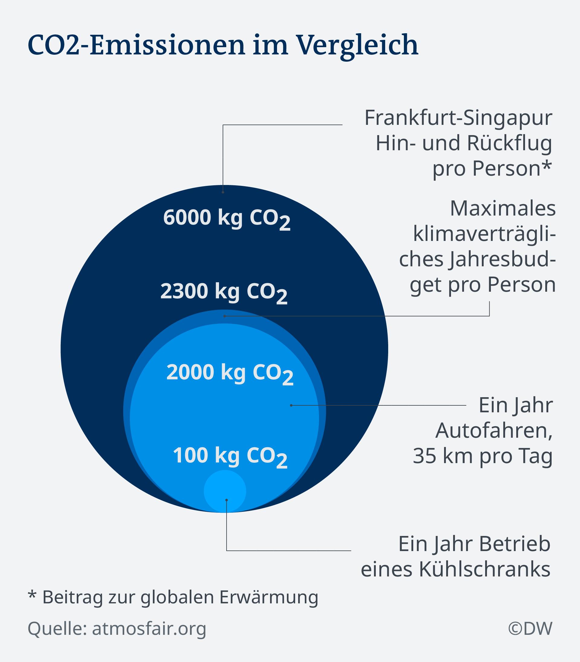 Infografik CO2-Emissionen im Vergleich