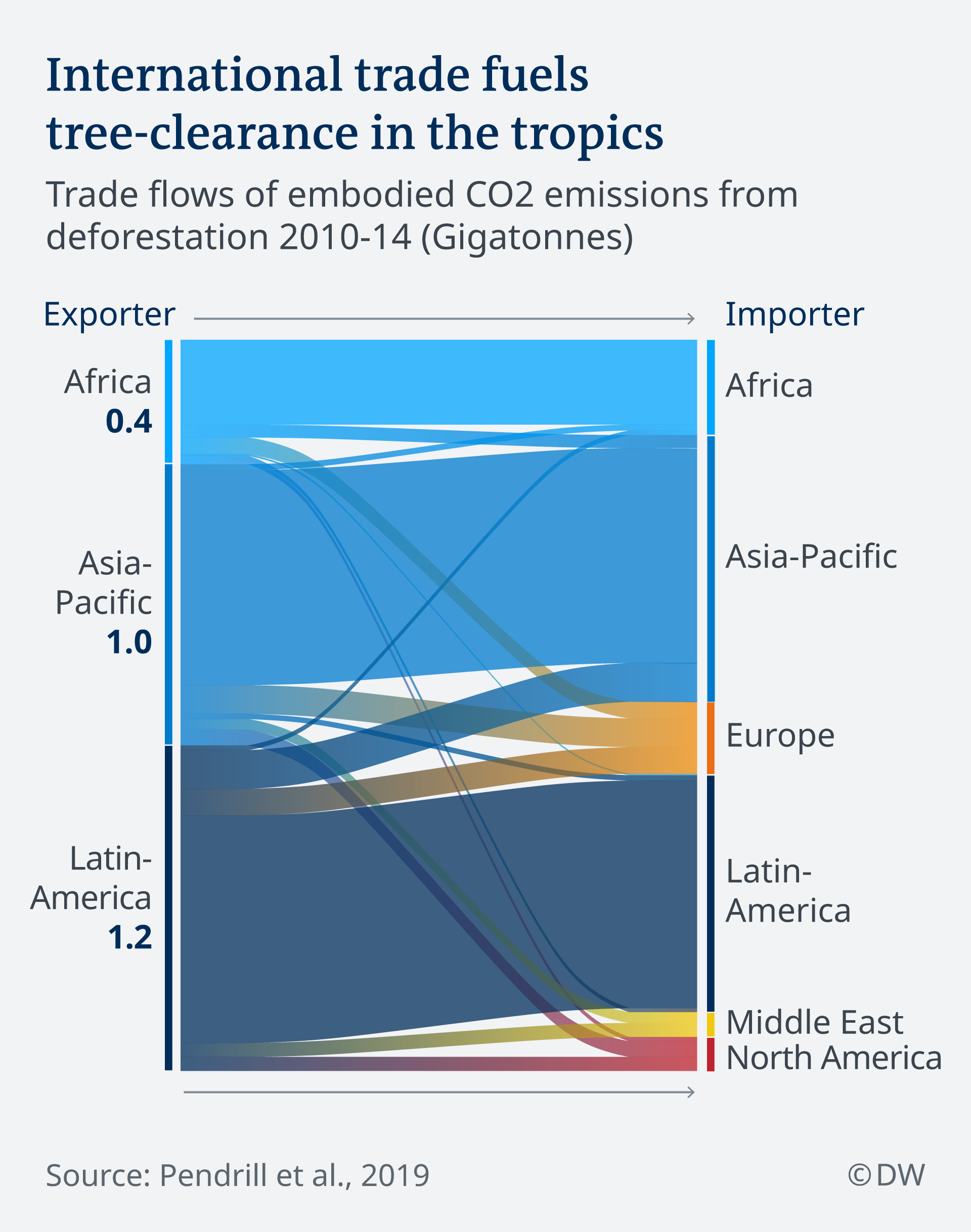 Data visualization: trade flows of CO2 from deforestation embodied in products