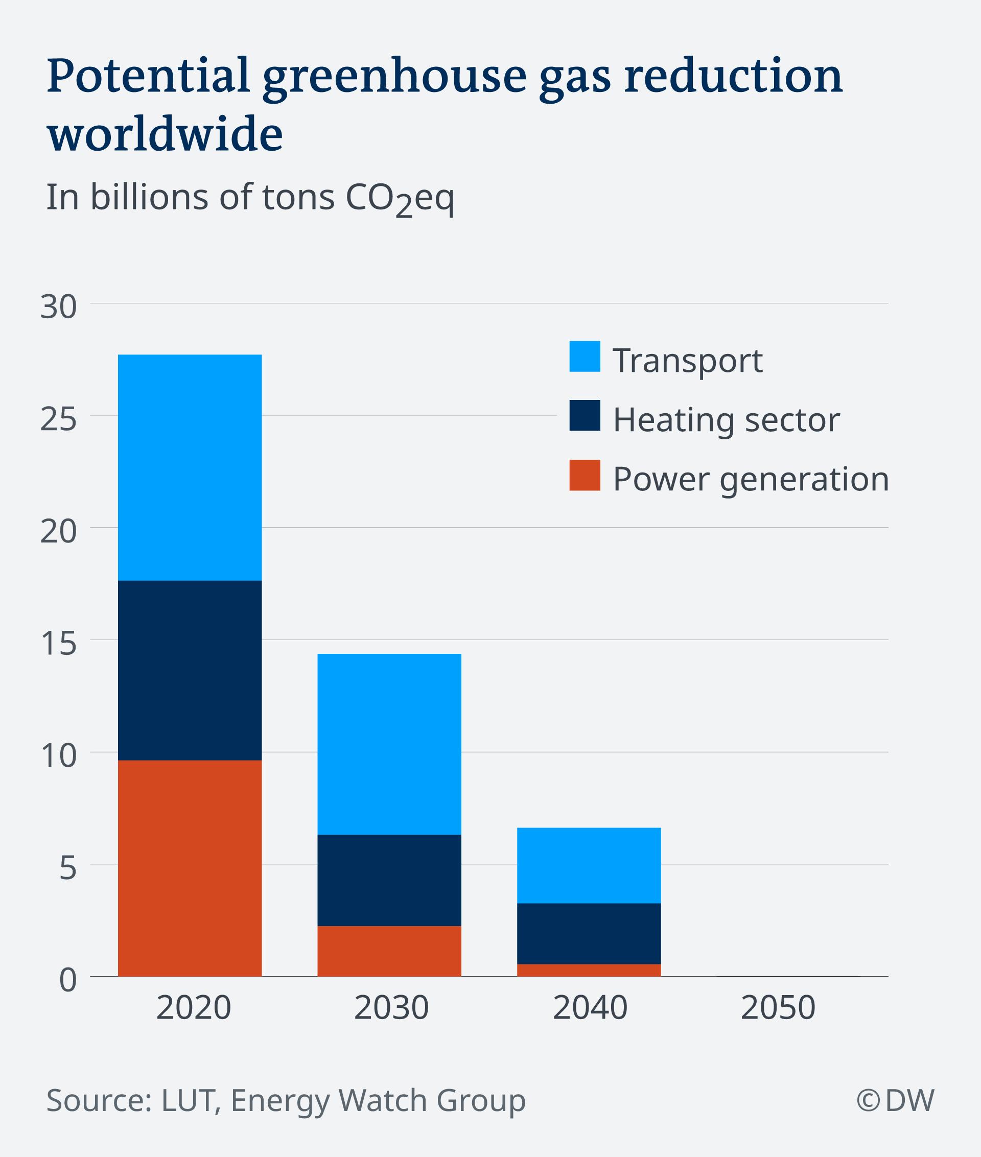Infografik CO2 Reduktion im Energiesektor EN