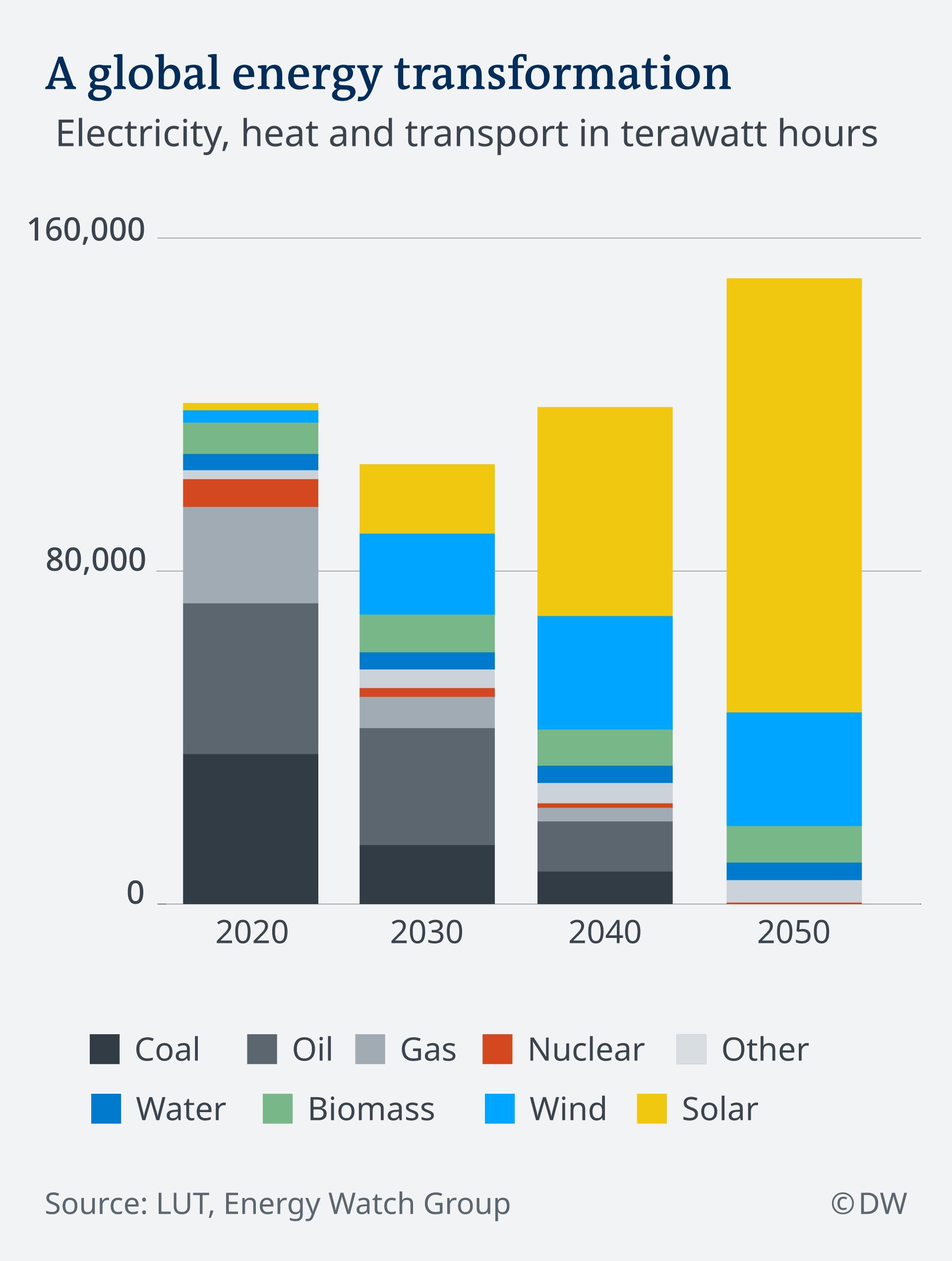 Infografik Senario globale Energiewende EN