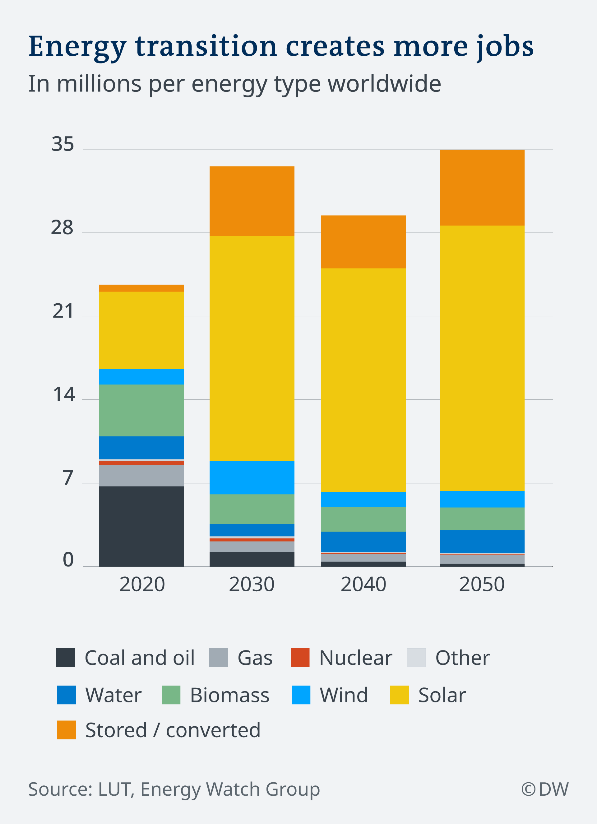 Infografik Jobs durch Energiewende EN