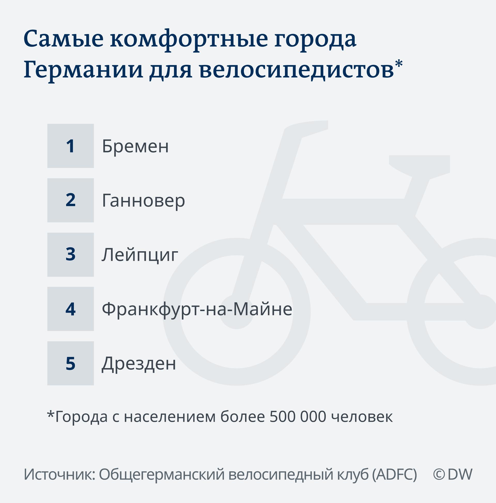 Инфографика: Самые комфортные города Германии для велосипедистов