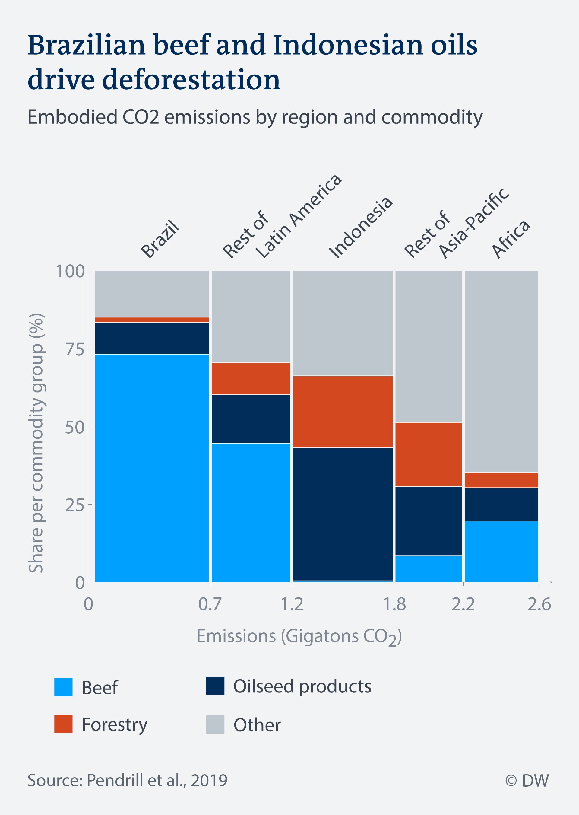 Data visualization: CO2 emissions from deforestation by commodity and region
