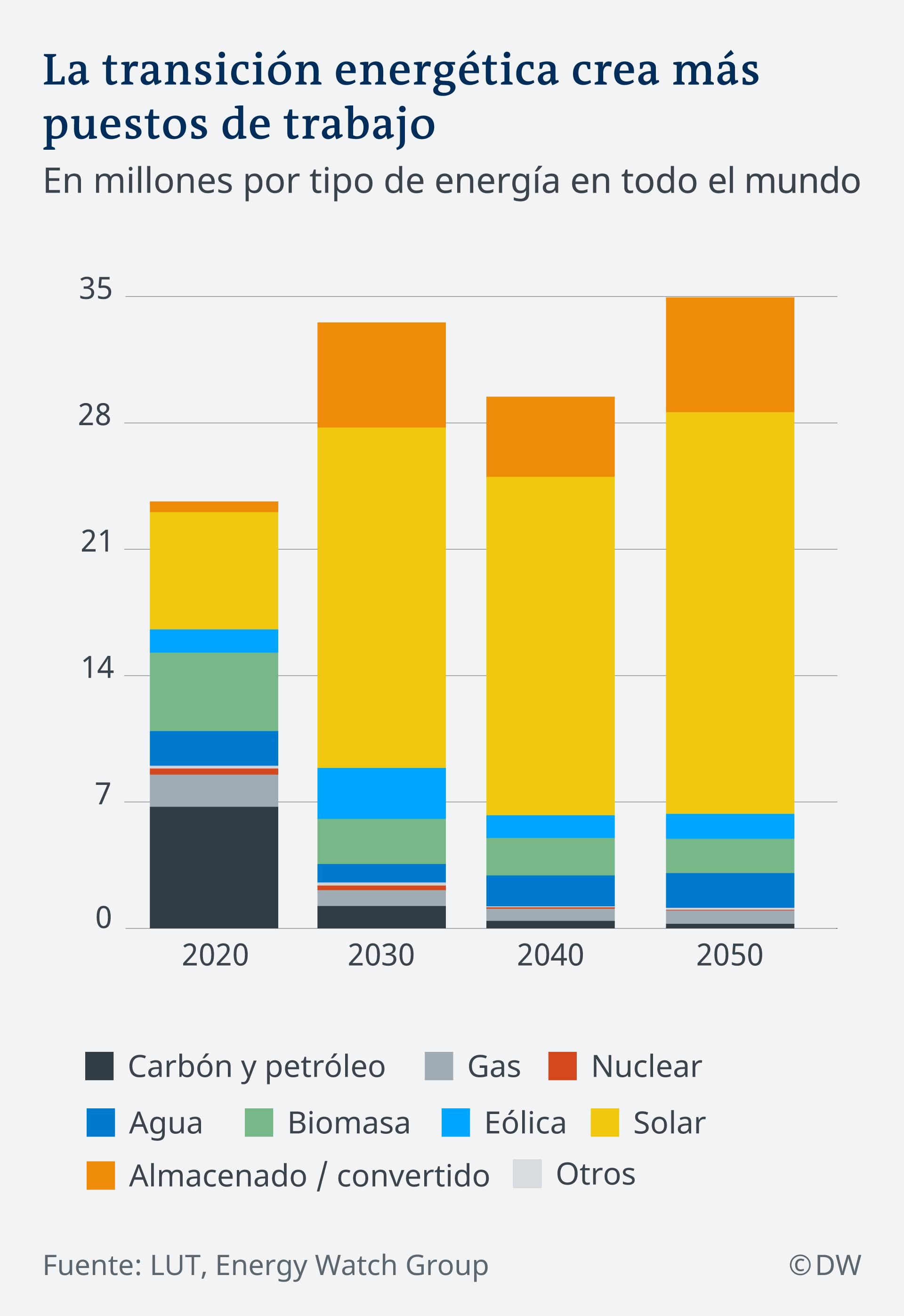 Infografik Jobs durch Energiewende ES