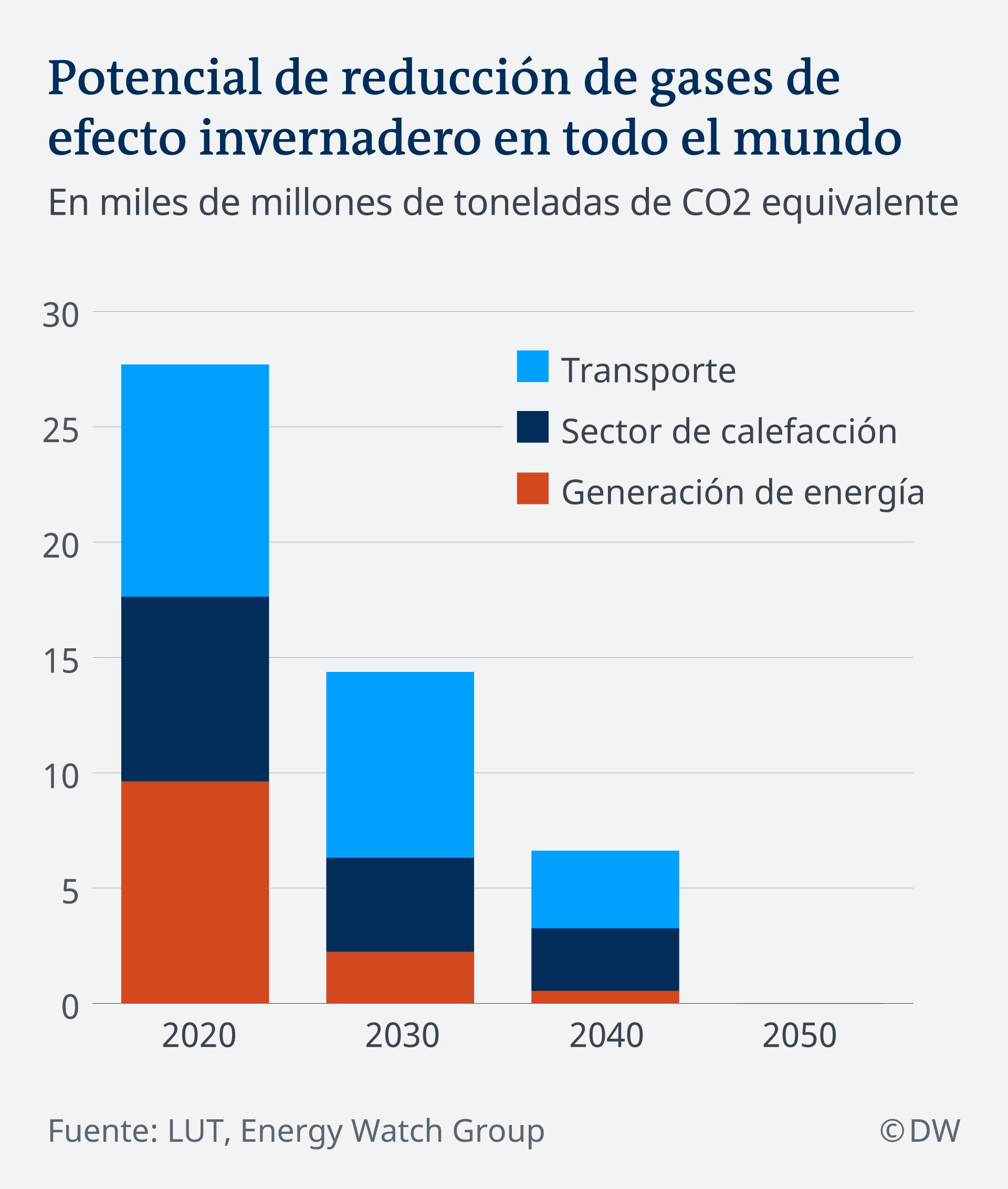 Infografik Reduktion Co2 im Energiesektor ES