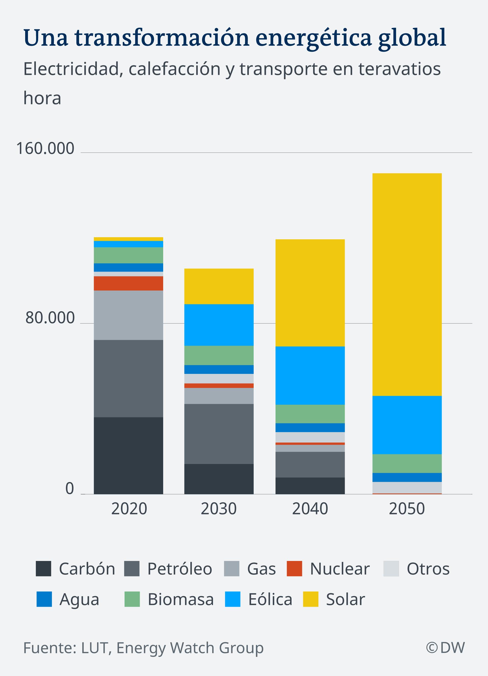 Infografik Szenario globale Energiewende ES