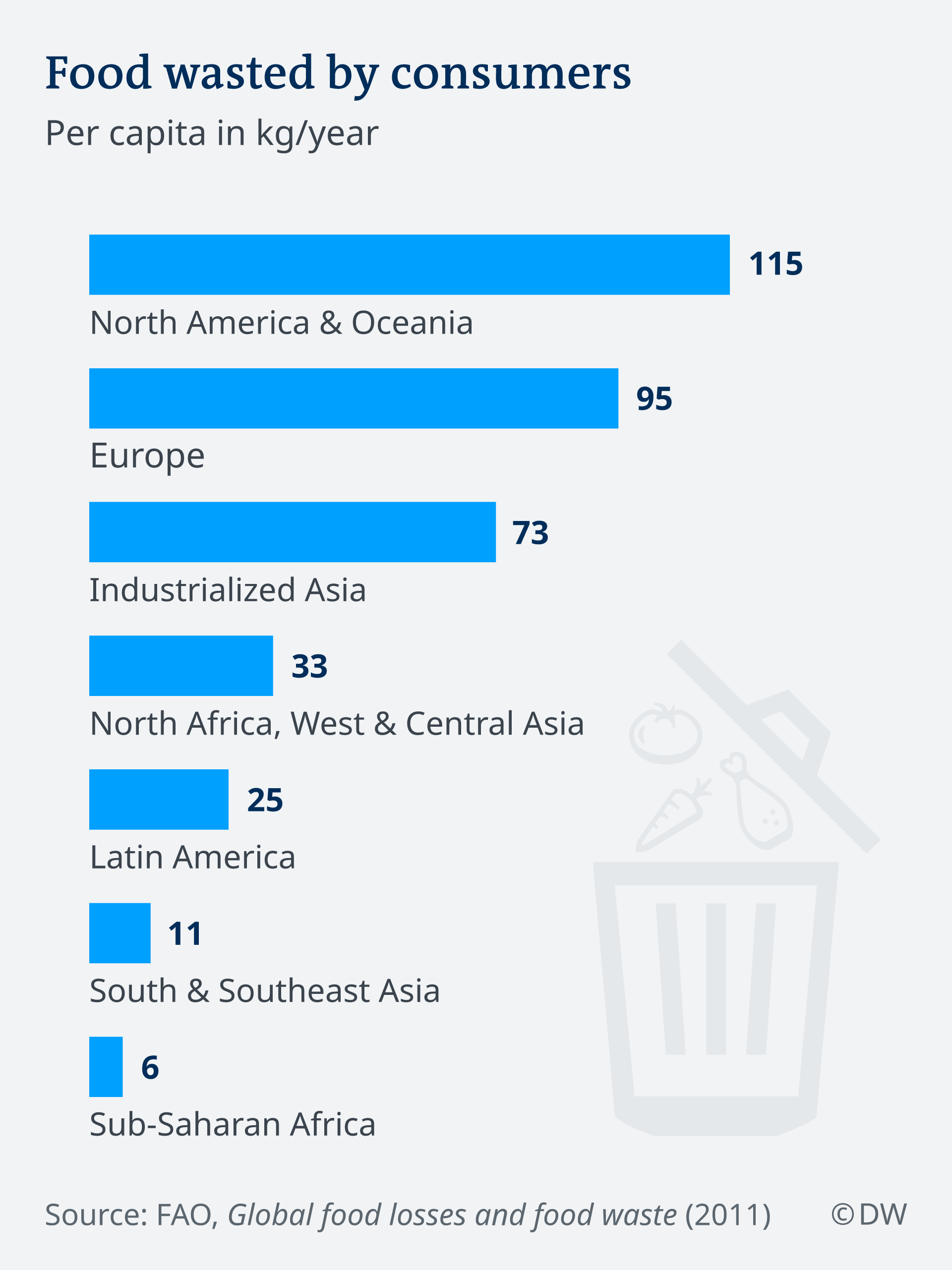 Infographic: food waste by consumers in various regions of the world