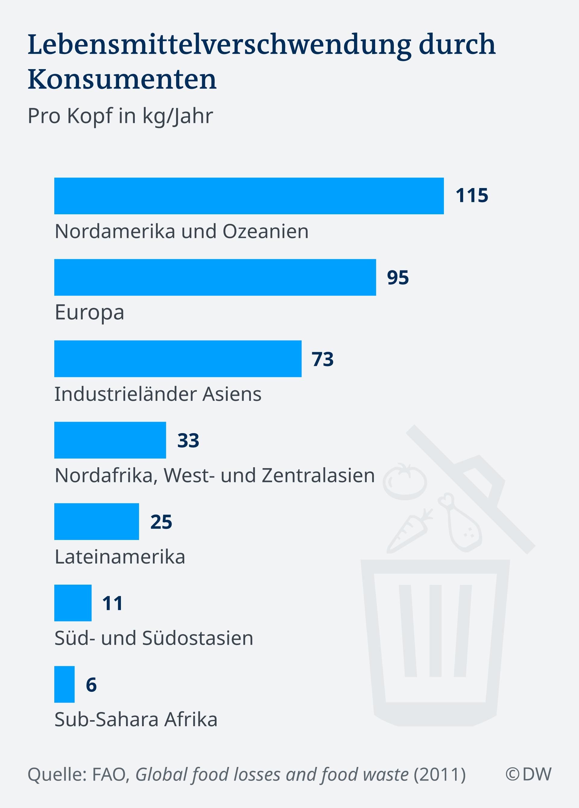 Infografik Lebensmittelverschwendung durch Konsumenten DE