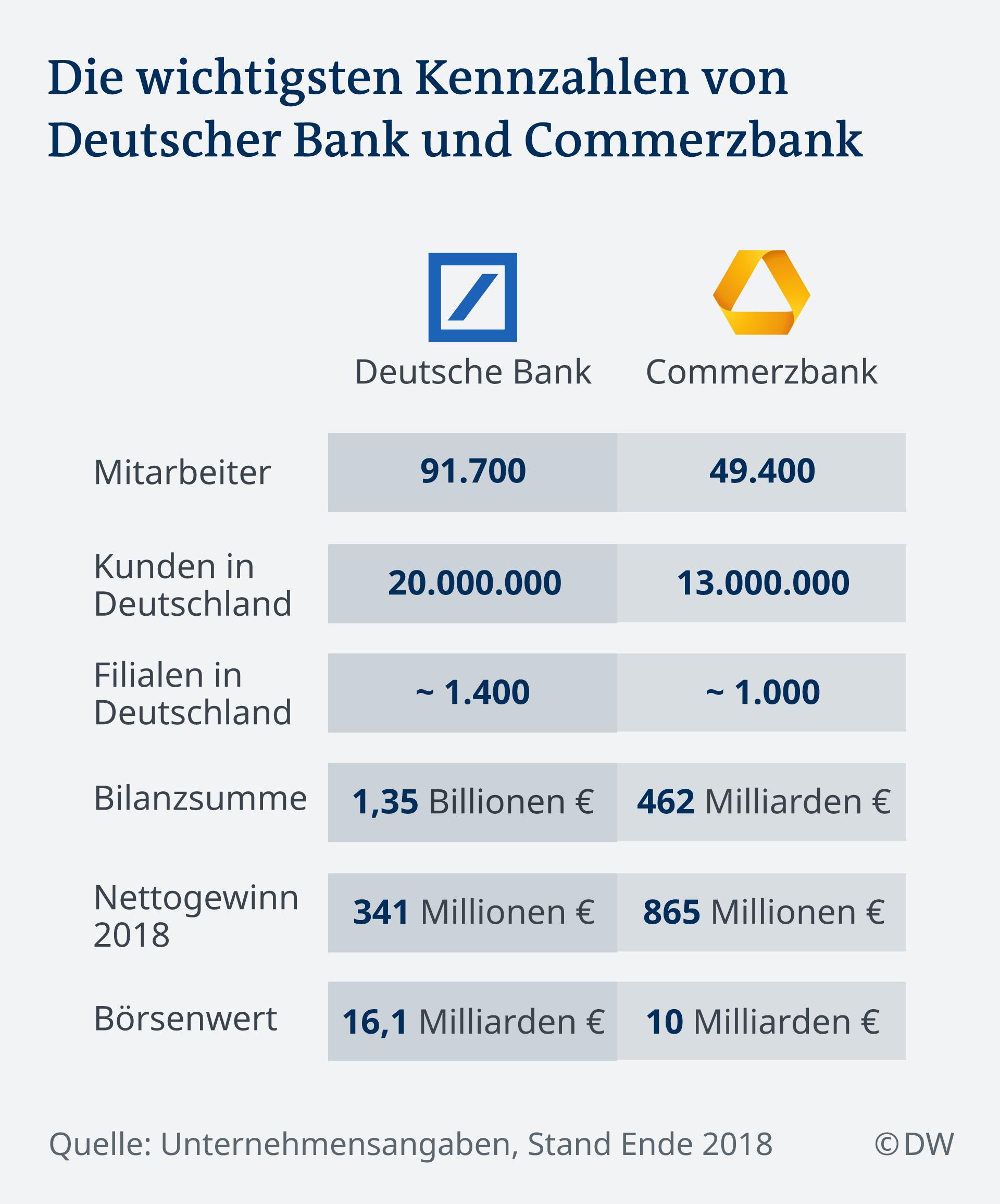 Infografik Die wichtigsten Kennzahlen von Deutscher Bank und Commerzbank DE