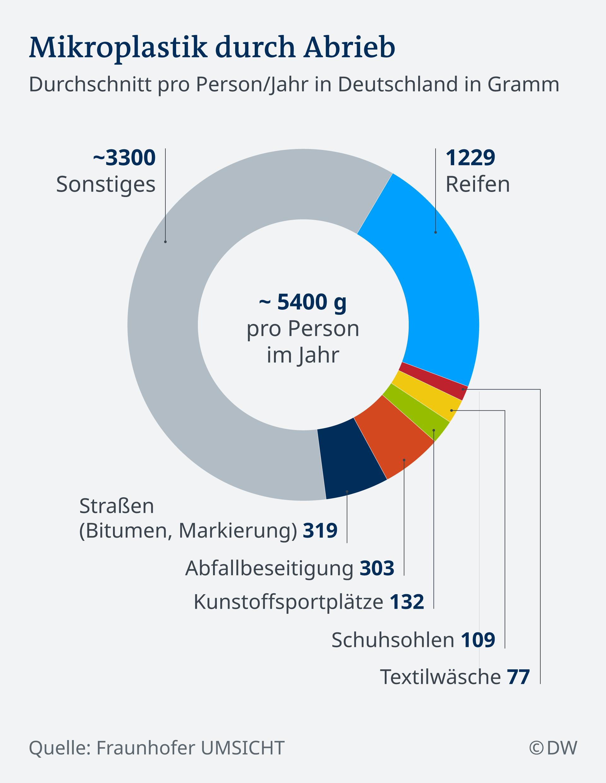 Infografik Mikroplastik DE