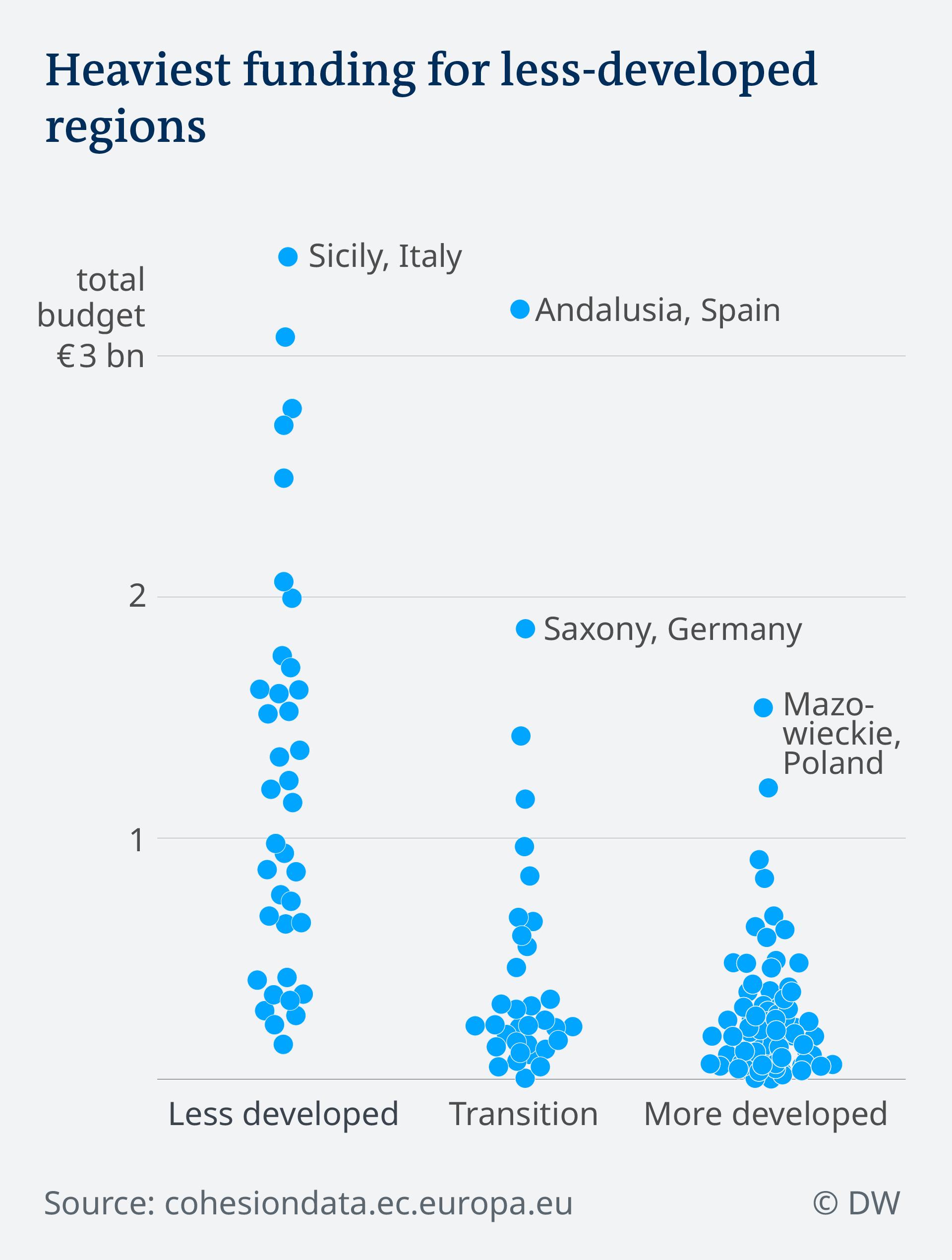 Data visualization EN ERDF EU funding