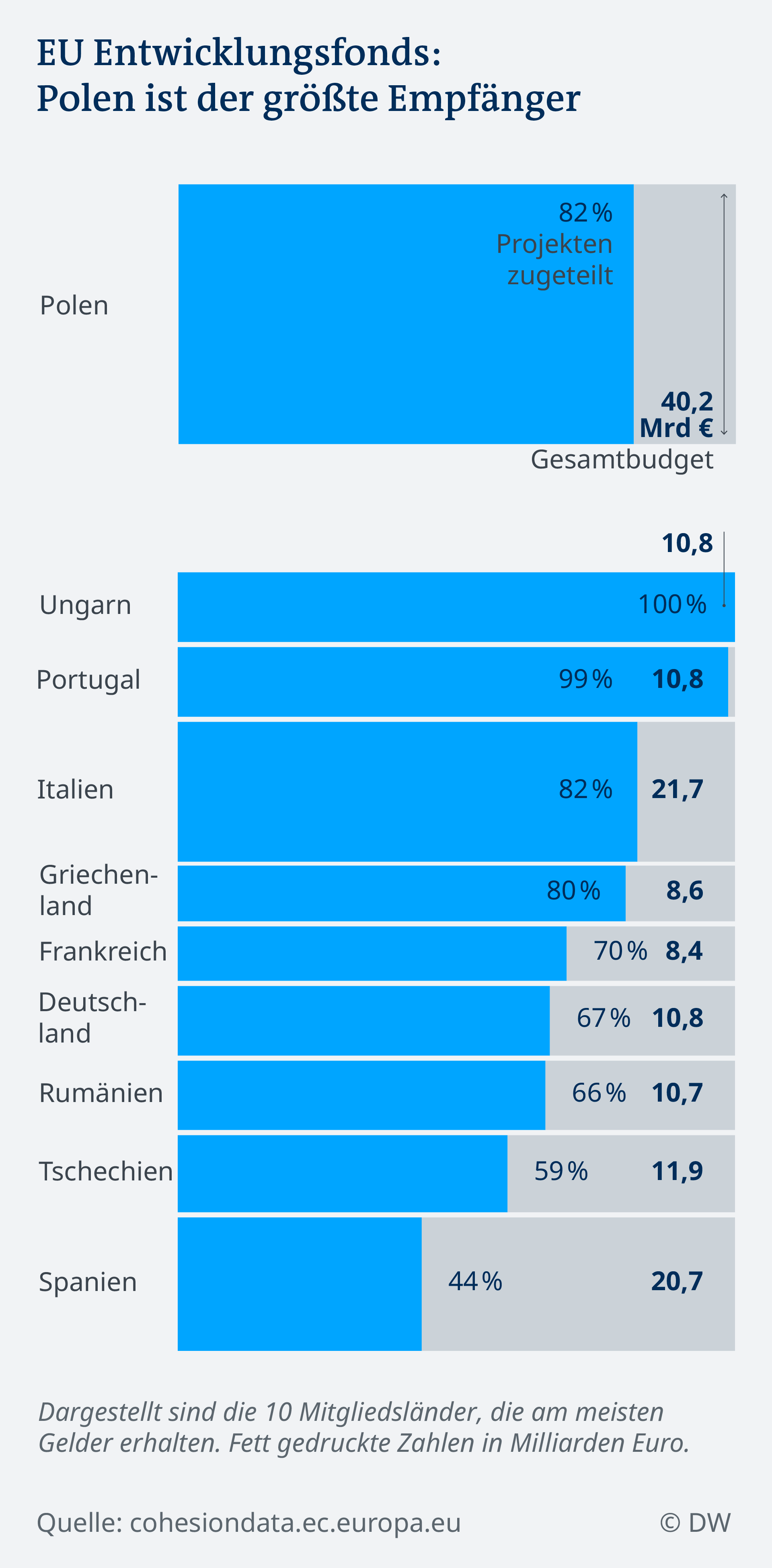 В сиво е общата сума в милиарди. В синьо е процентът евросредства, който вече е усвоен.