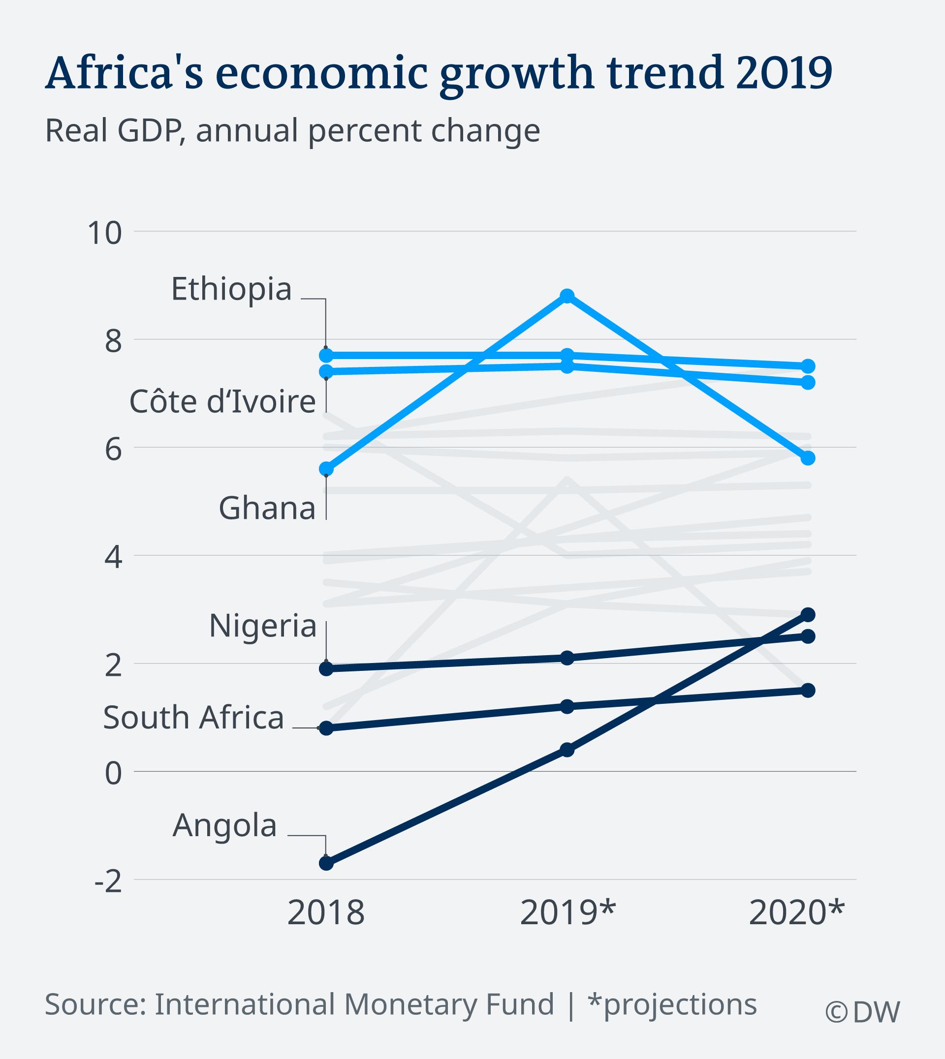 Africa's economic growth trend 2019