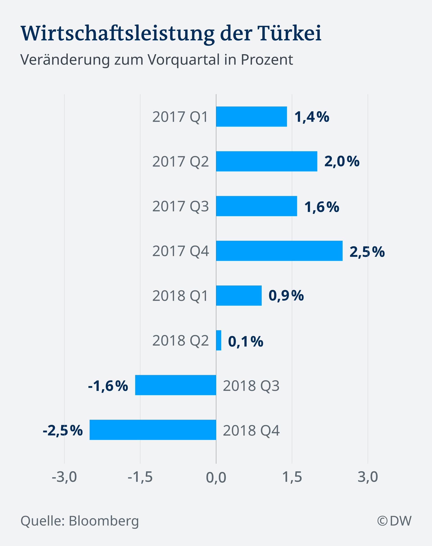 Infografik Wirtschaftleistung der Türkei DE