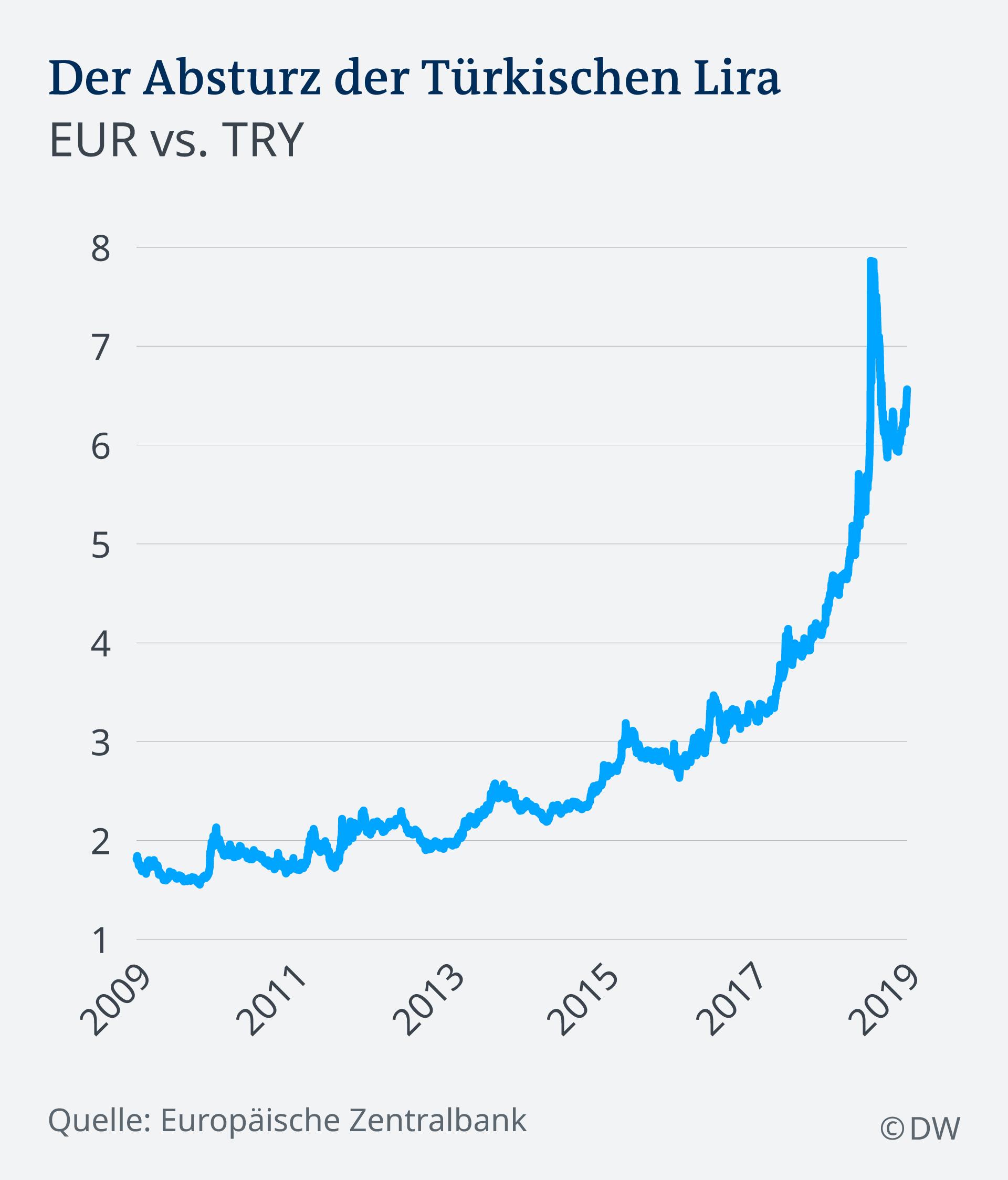 Infografik Der Absturz der Türkischen Lira DE