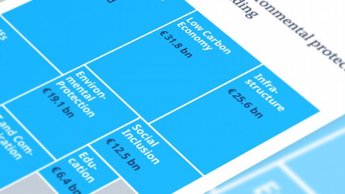 Data visualization EU funding ERDF Teaser