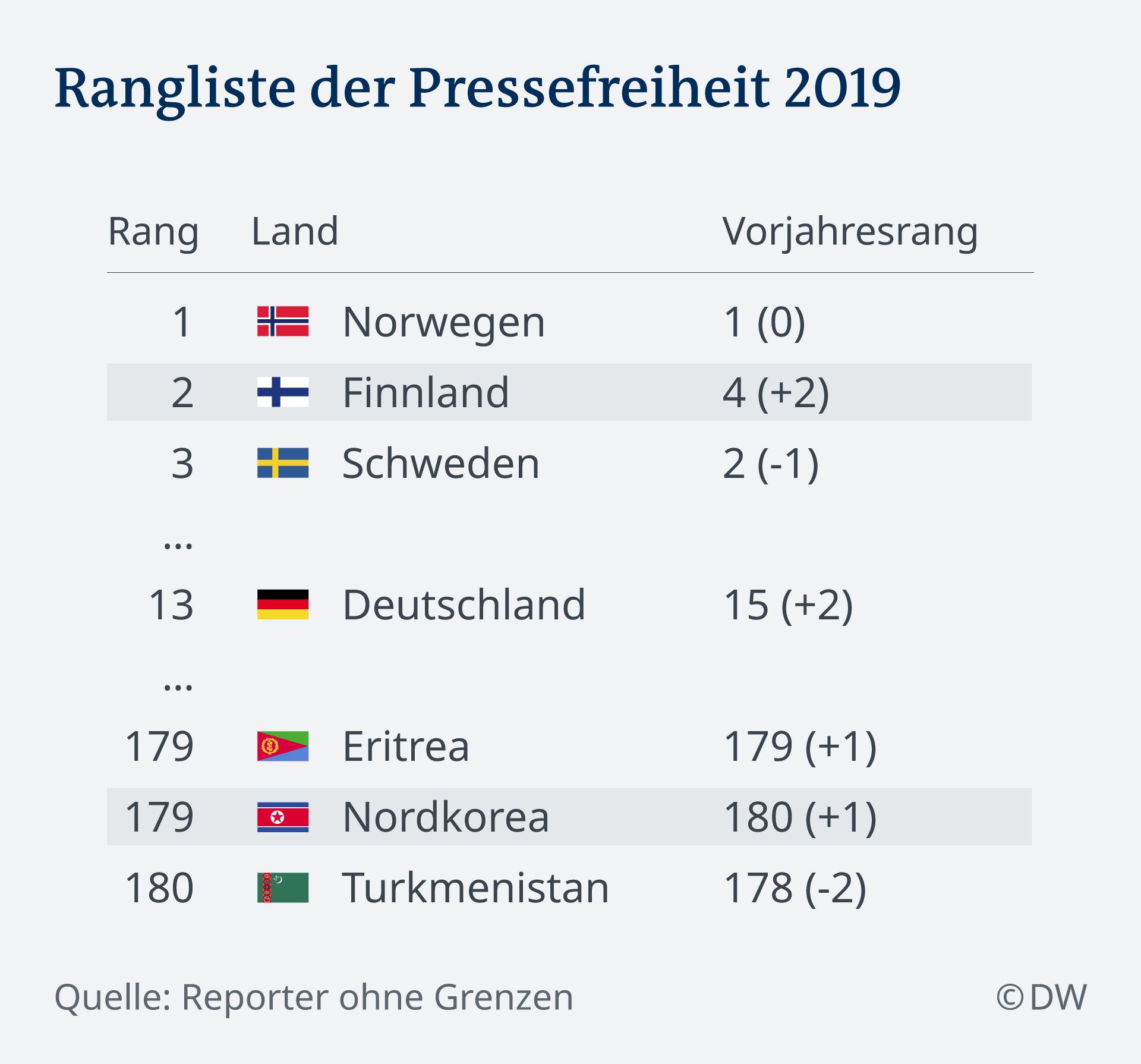Pressefreiheit Neuer Negativ Spitzenreiter   Welt   DW   20.20.20
