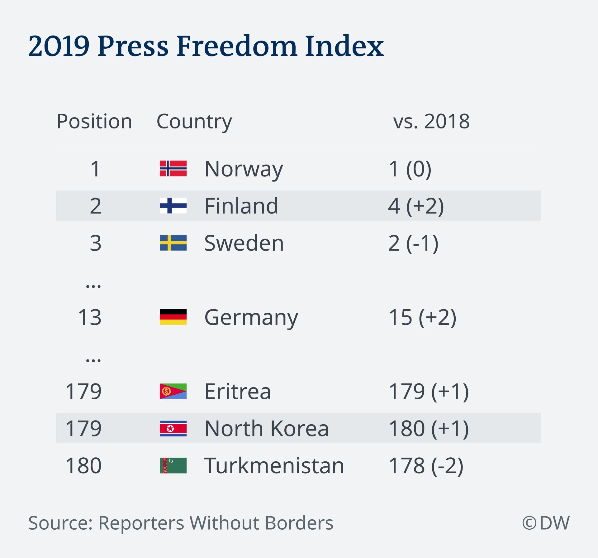 SPERRFRIST Infografik Rangliste Pressefreiheit Index 2019 EN