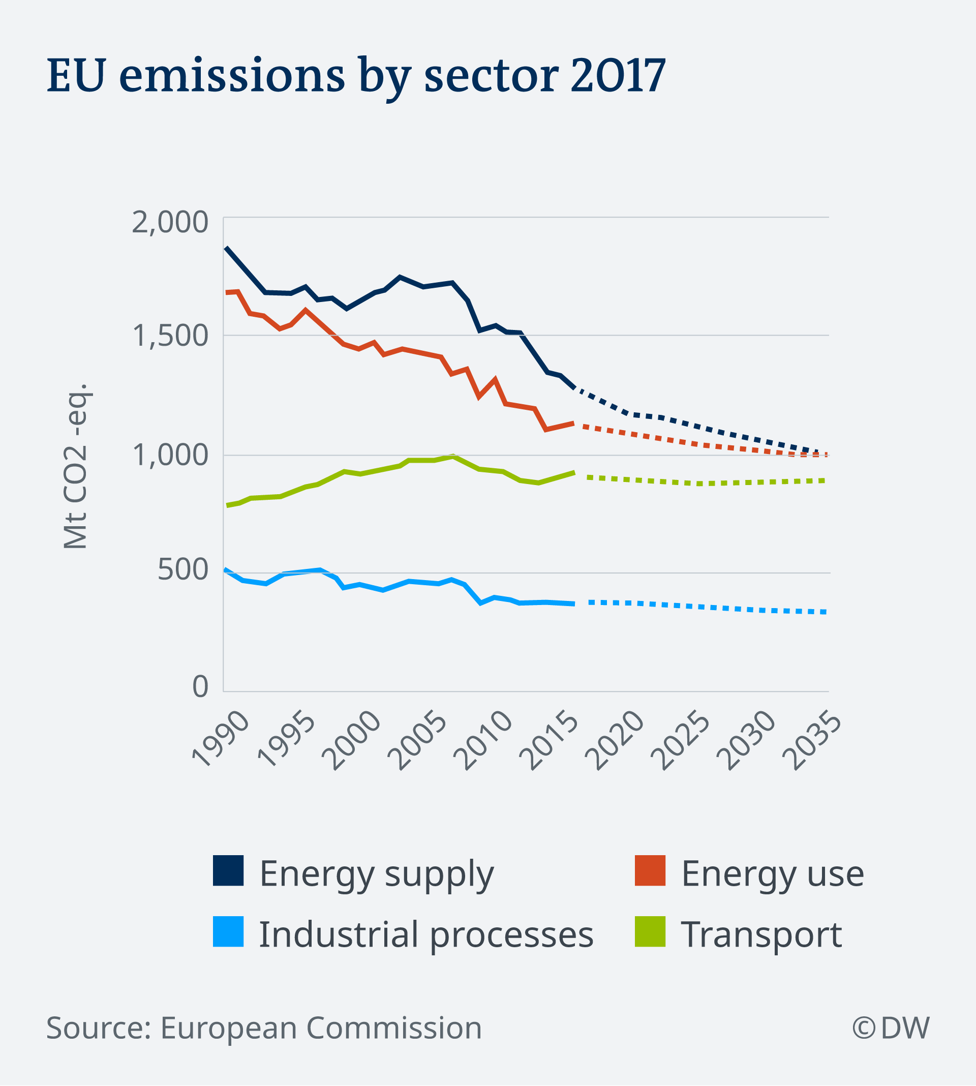 EU emissions by sector infographic