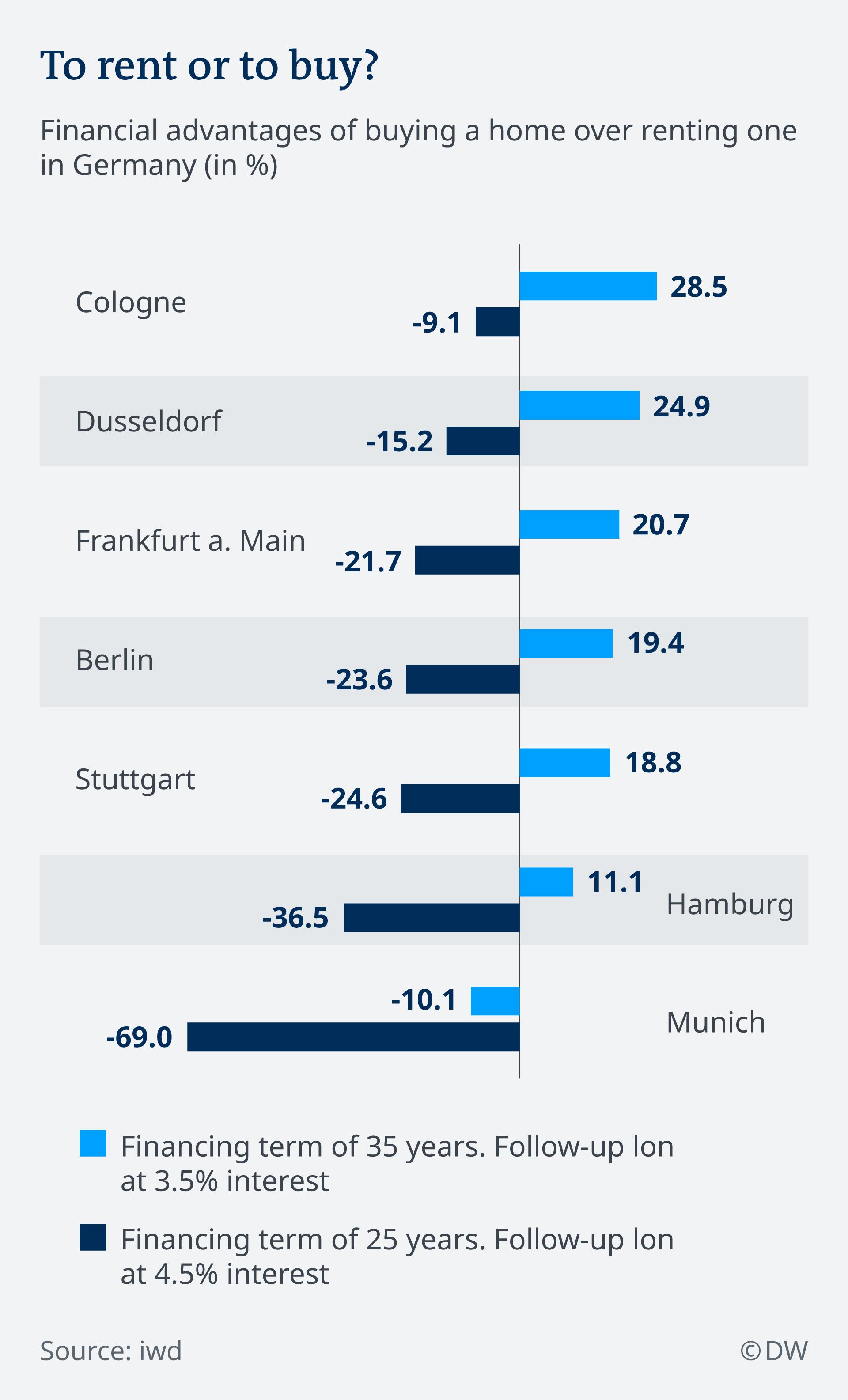 Infografik Mieten Kaufen Deutschland EN